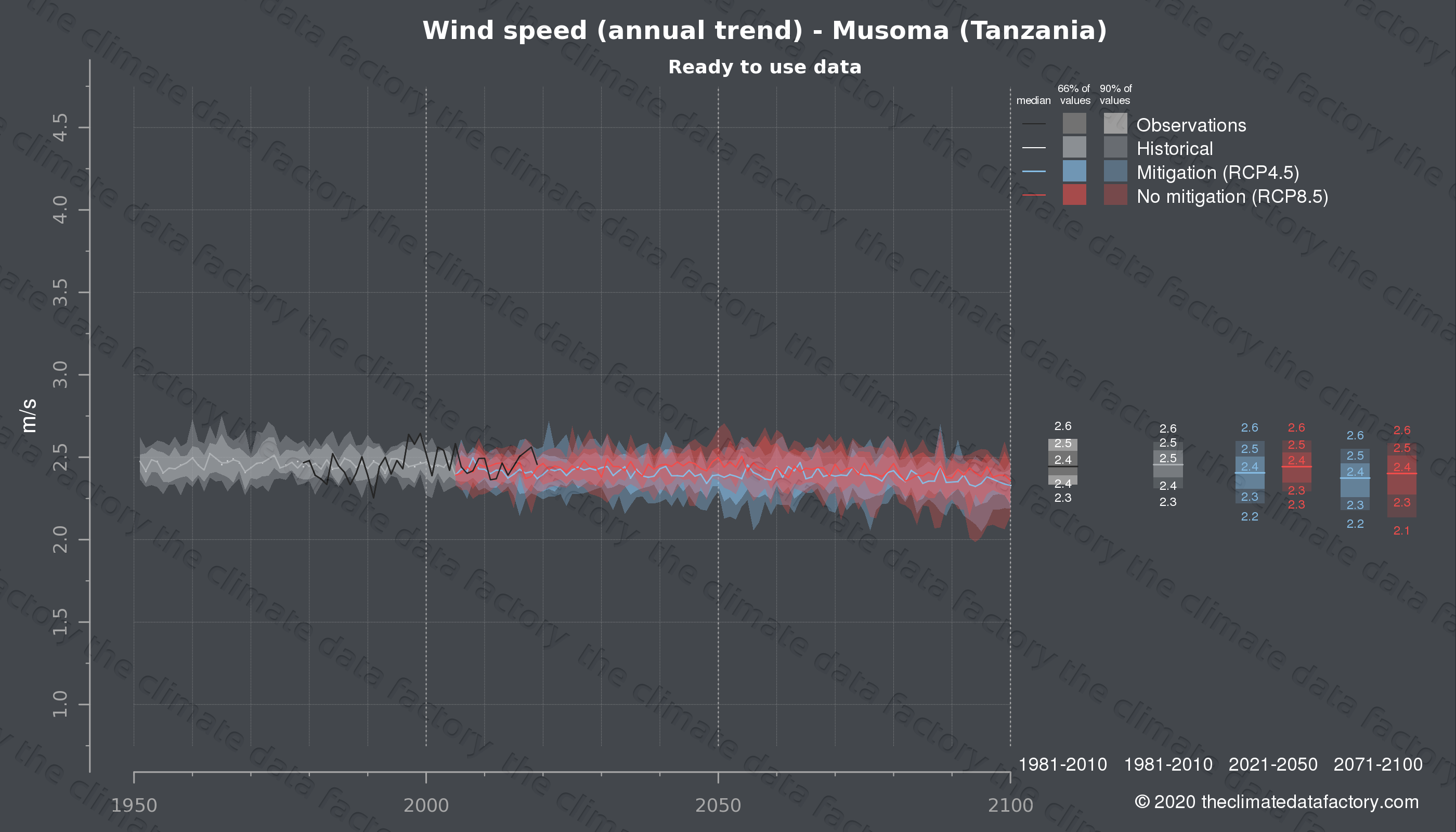 Graphic of projected wind speed for Musoma (Tanzania) under two climate change mitigation policy scenarios (RCP4.5, RCP8.5). Represented climate data are processed (bias-adjusted and quality controlled) data from IPCC models. https://theclimatedatafactory.com