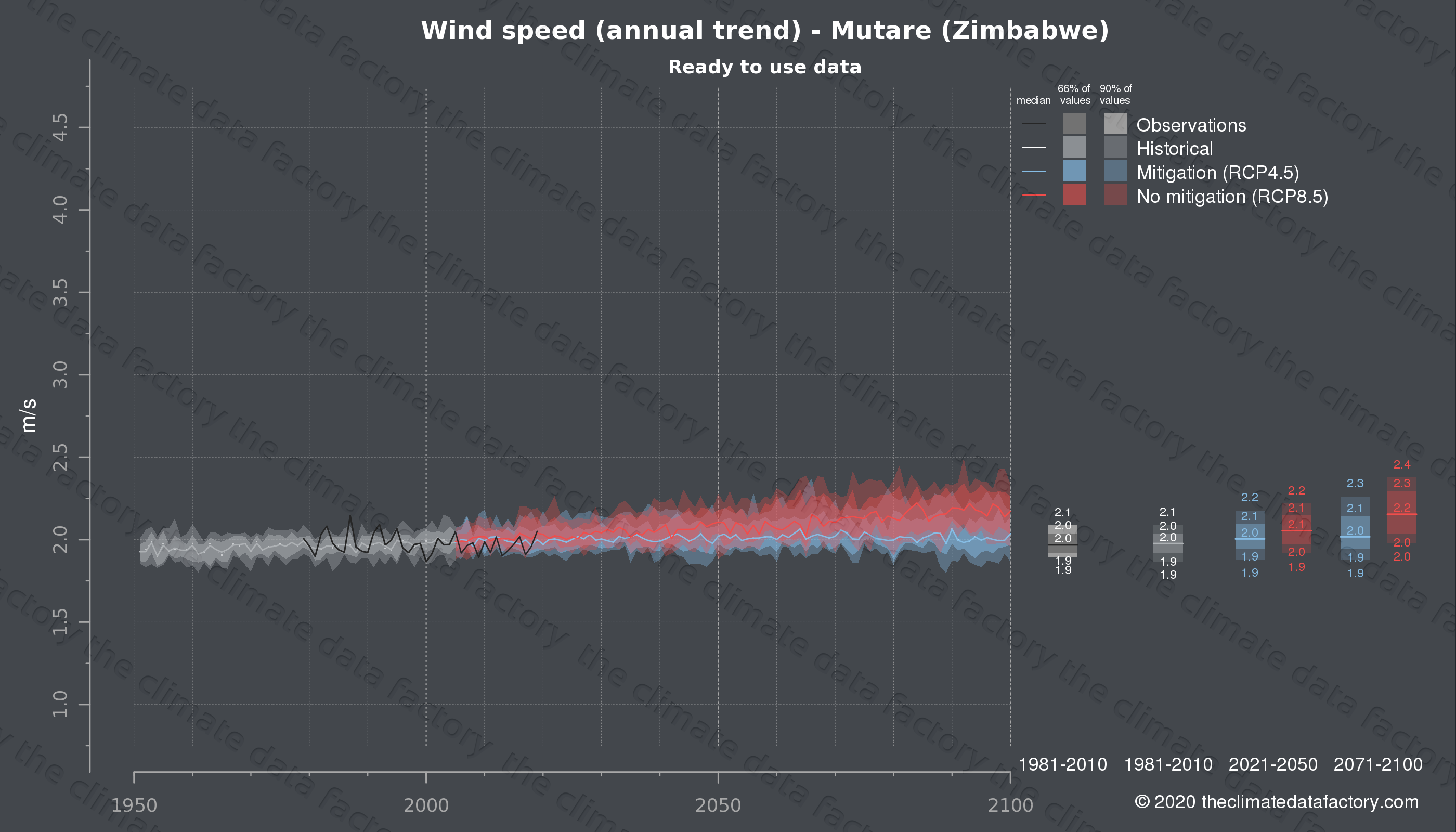 Graphic of projected wind speed for Mutare (Zimbabwe) under two climate change mitigation policy scenarios (RCP4.5, RCP8.5). Represented climate data are processed (bias-adjusted and quality controlled) data from IPCC models. https://theclimatedatafactory.com