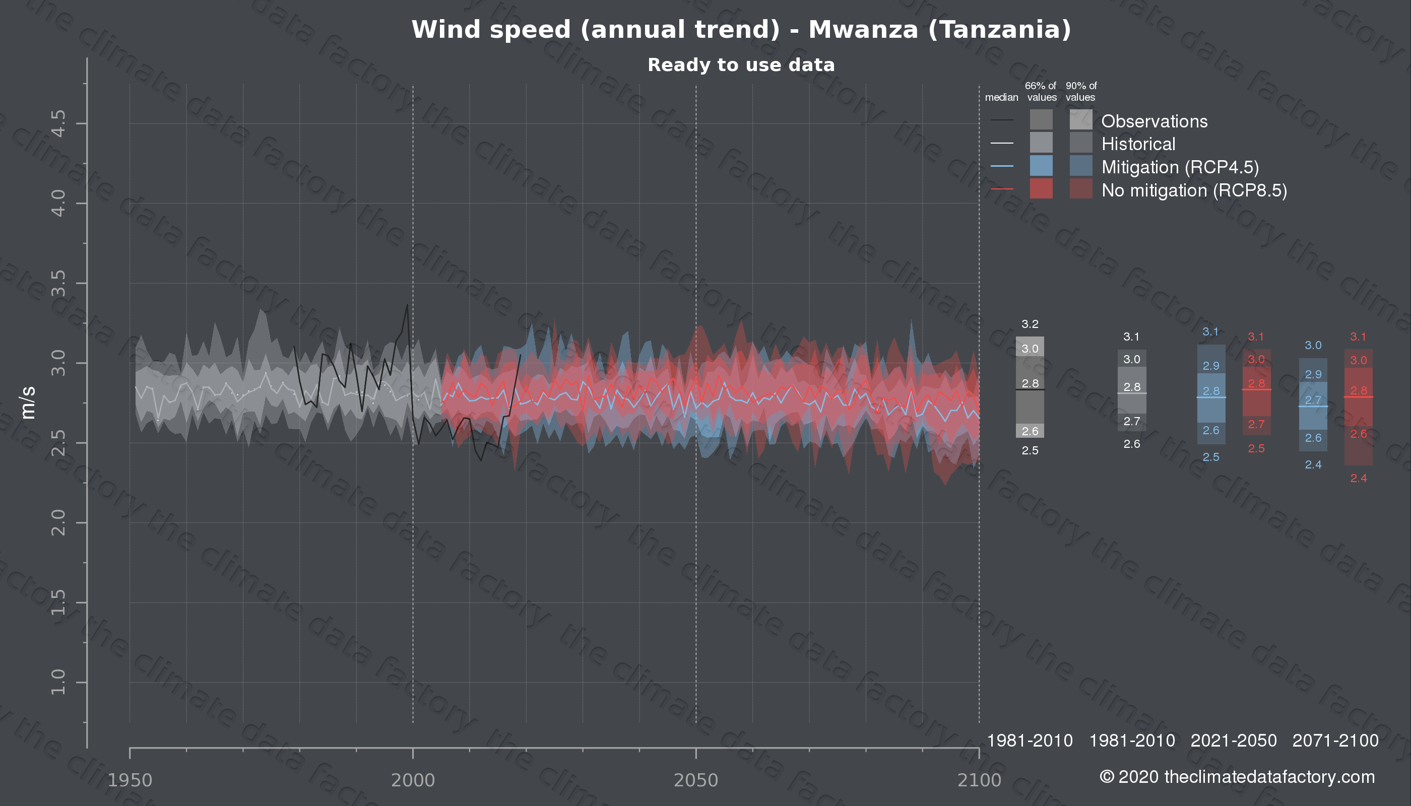 Graphic of projected wind speed for Mwanza (Tanzania) under two climate change mitigation policy scenarios (RCP4.5, RCP8.5). Represented climate data are processed (bias-adjusted and quality controlled) data from IPCC models. https://theclimatedatafactory.com