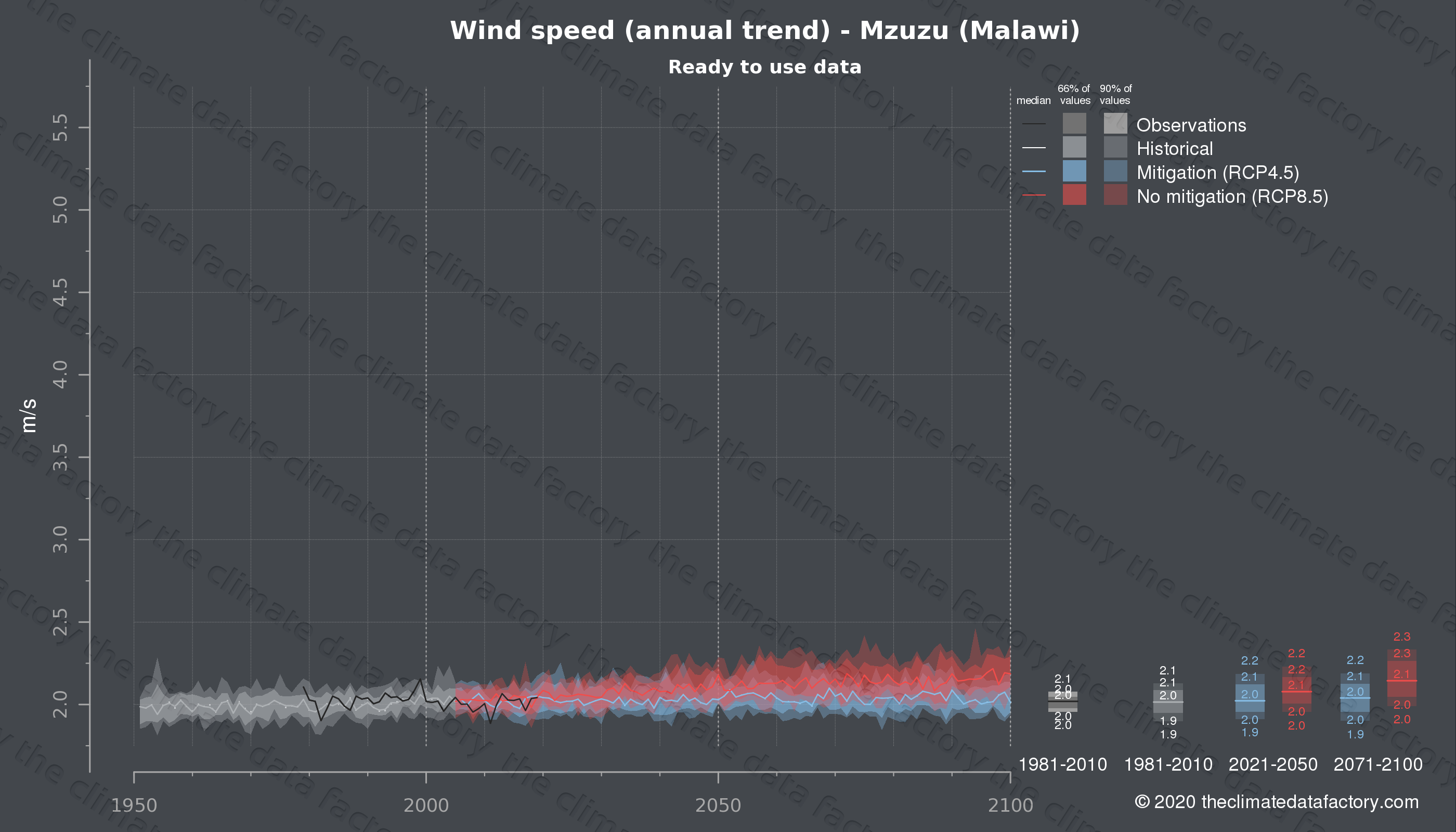 Graphic of projected wind speed for Mzuzu (Malawi) under two climate change mitigation policy scenarios (RCP4.5, RCP8.5). Represented climate data are processed (bias-adjusted and quality controlled) data from IPCC models. https://theclimatedatafactory.com