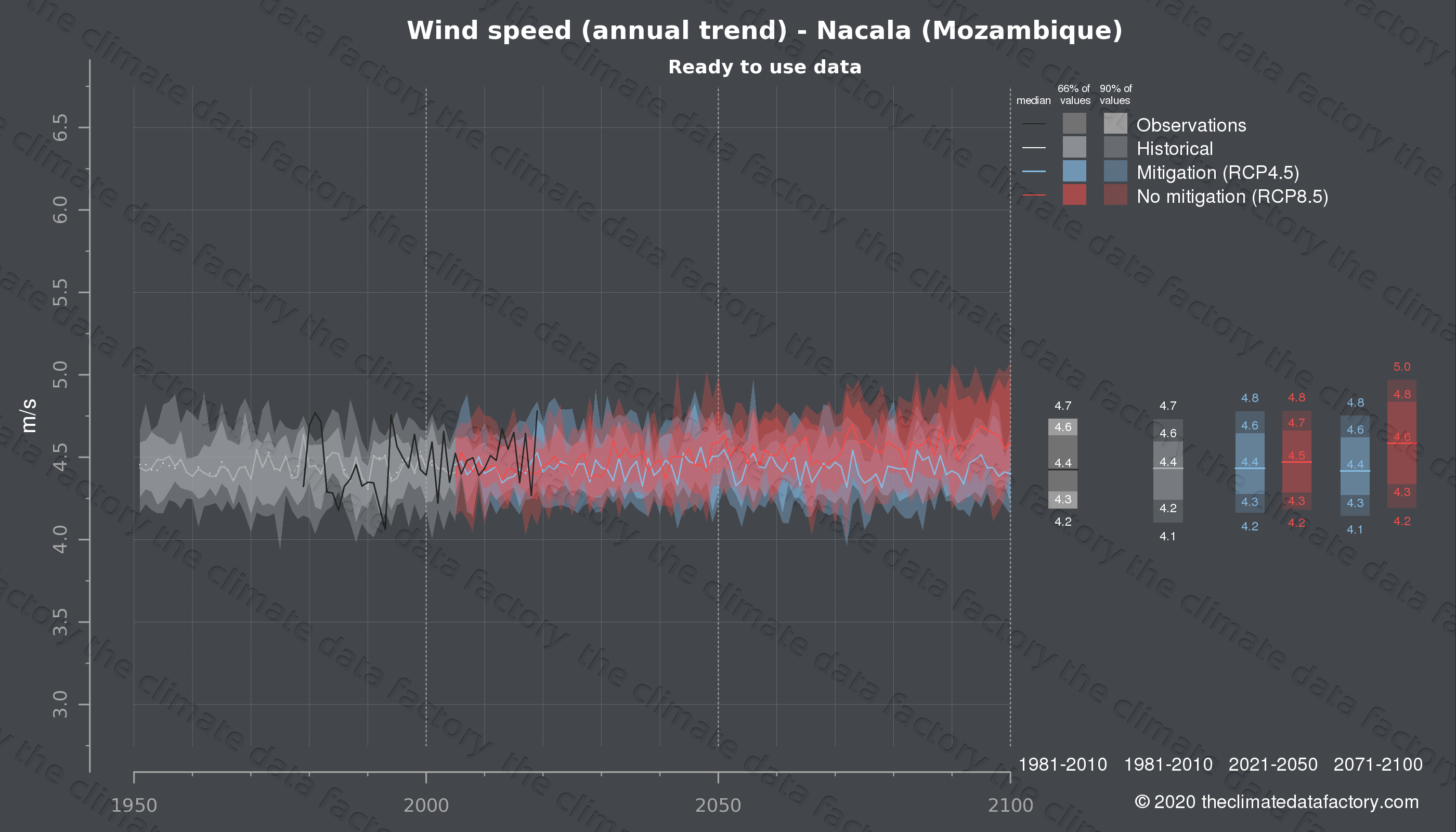 Graphic of projected wind speed for Nacala (Mozambique) under two climate change mitigation policy scenarios (RCP4.5, RCP8.5). Represented climate data are processed (bias-adjusted and quality controlled) data from IPCC models. https://theclimatedatafactory.com