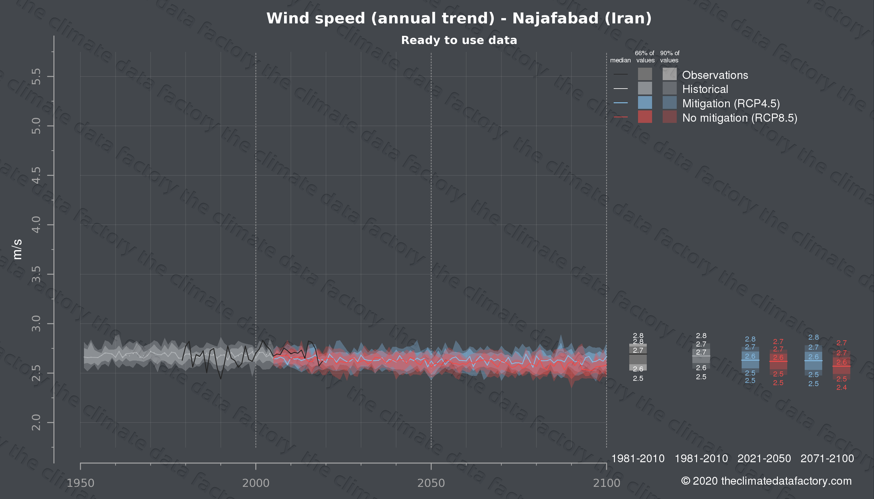 Graphic of projected wind speed for Najafabad (Iran) under two climate change mitigation policy scenarios (RCP4.5, RCP8.5). Represented climate data are processed (bias-adjusted and quality controlled) data from IPCC models. https://theclimatedatafactory.com