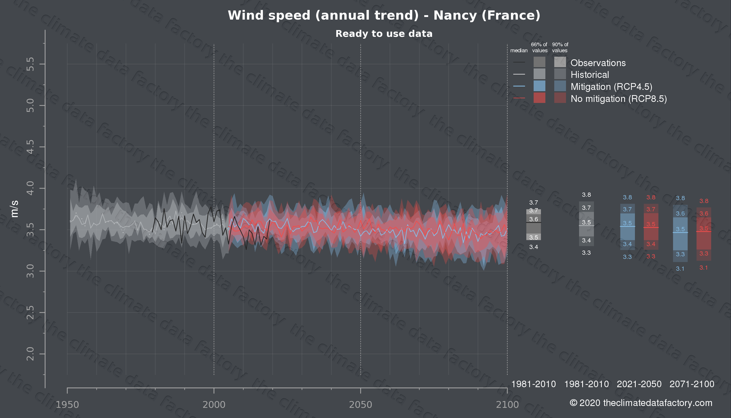 Graphic of projected wind speed for Nancy (France) under two climate change mitigation policy scenarios (RCP4.5, RCP8.5). Represented climate data are processed (bias-adjusted and quality controlled) data from IPCC models. https://theclimatedatafactory.com