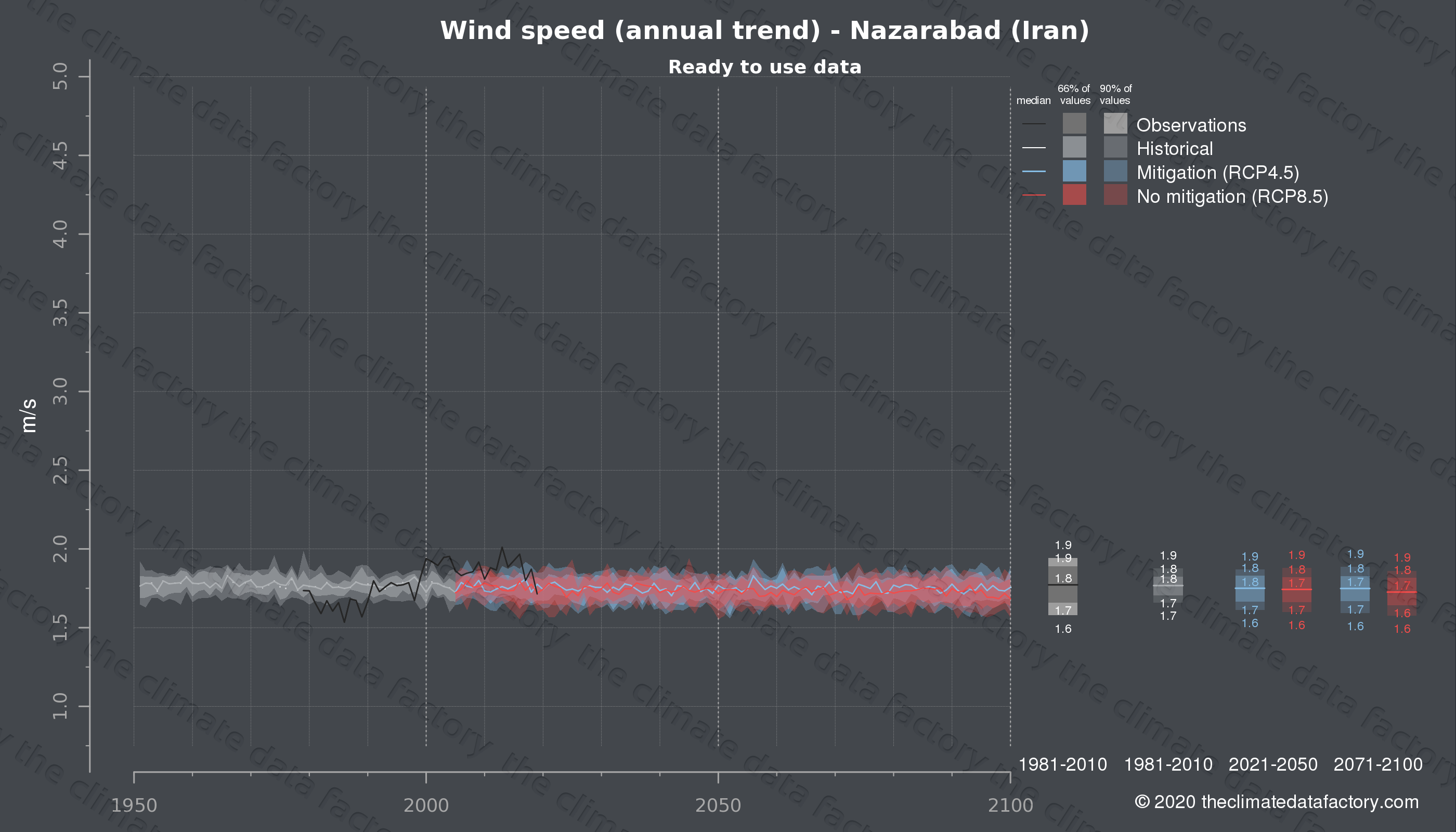 Graphic of projected wind speed for Nazarabad (Iran) under two climate change mitigation policy scenarios (RCP4.5, RCP8.5). Represented climate data are processed (bias-adjusted and quality controlled) data from IPCC models. https://theclimatedatafactory.com