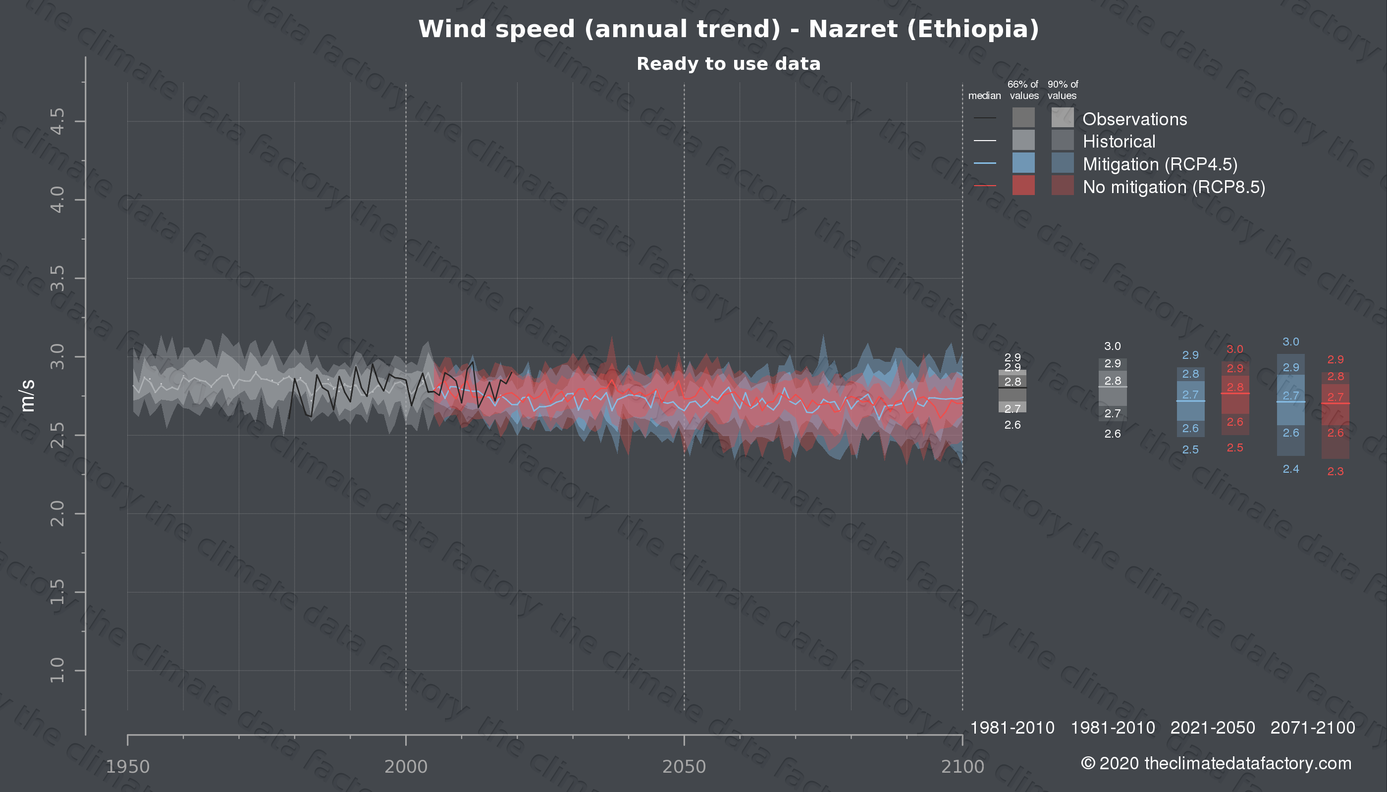 Graphic of projected wind speed for Nazret (Ethiopia) under two climate change mitigation policy scenarios (RCP4.5, RCP8.5). Represented climate data are processed (bias-adjusted and quality controlled) data from IPCC models. https://theclimatedatafactory.com