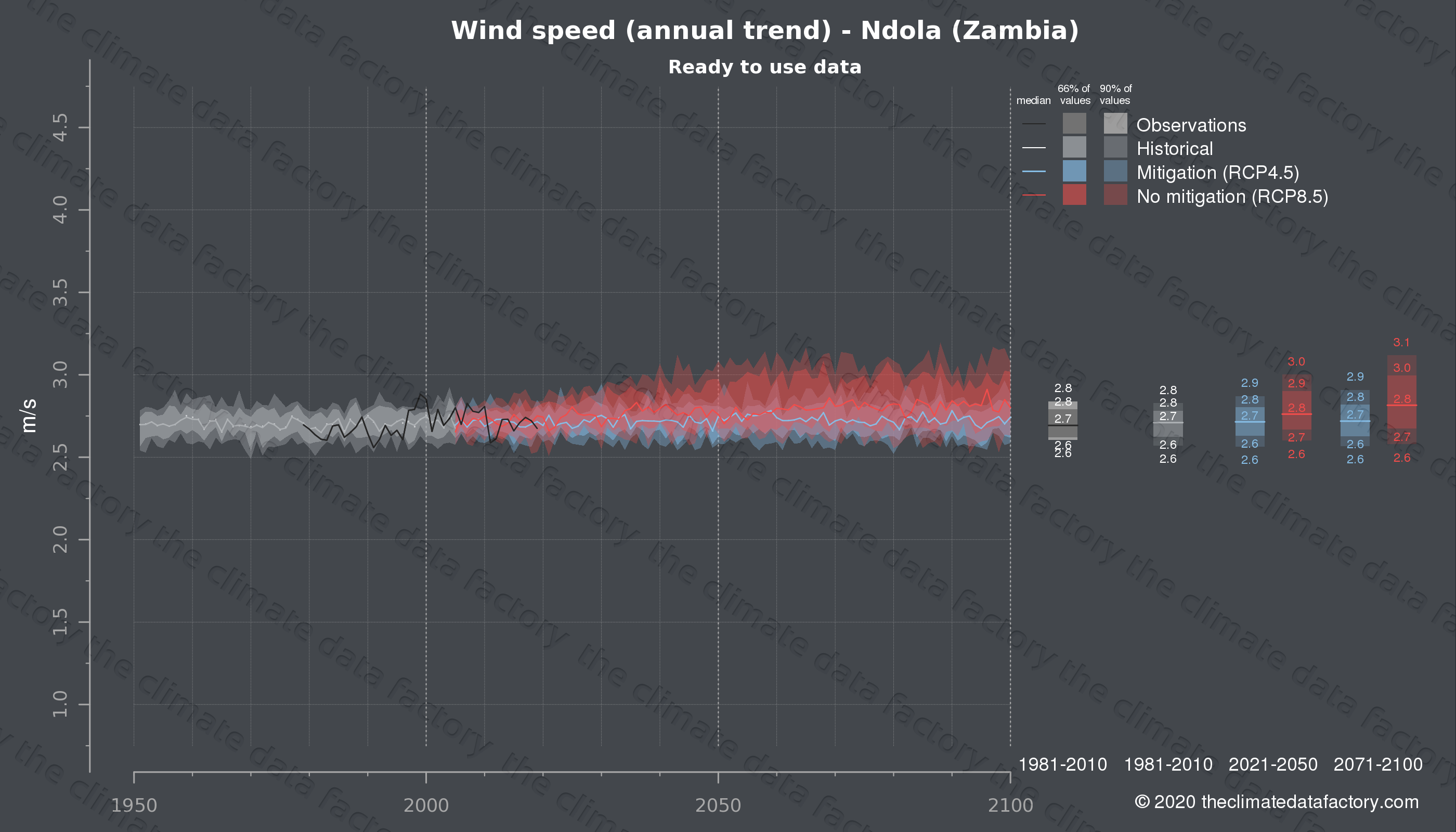 Graphic of projected wind speed for Ndola (Zambia) under two climate change mitigation policy scenarios (RCP4.5, RCP8.5). Represented climate data are processed (bias-adjusted and quality controlled) data from IPCC models. https://theclimatedatafactory.com