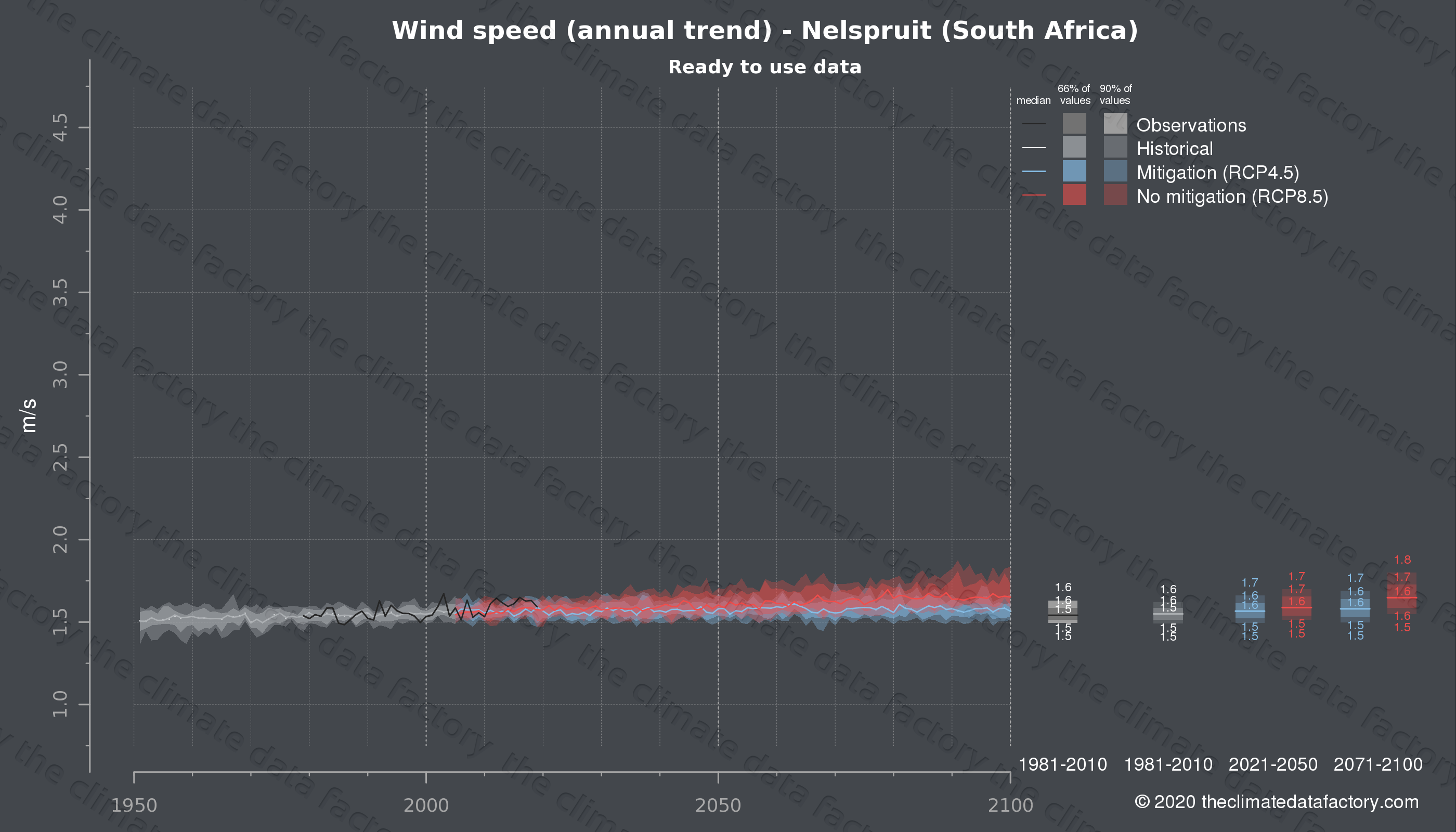 Graphic of projected wind speed for Nelspruit (South Africa) under two climate change mitigation policy scenarios (RCP4.5, RCP8.5). Represented climate data are processed (bias-adjusted and quality controlled) data from IPCC models. https://theclimatedatafactory.com