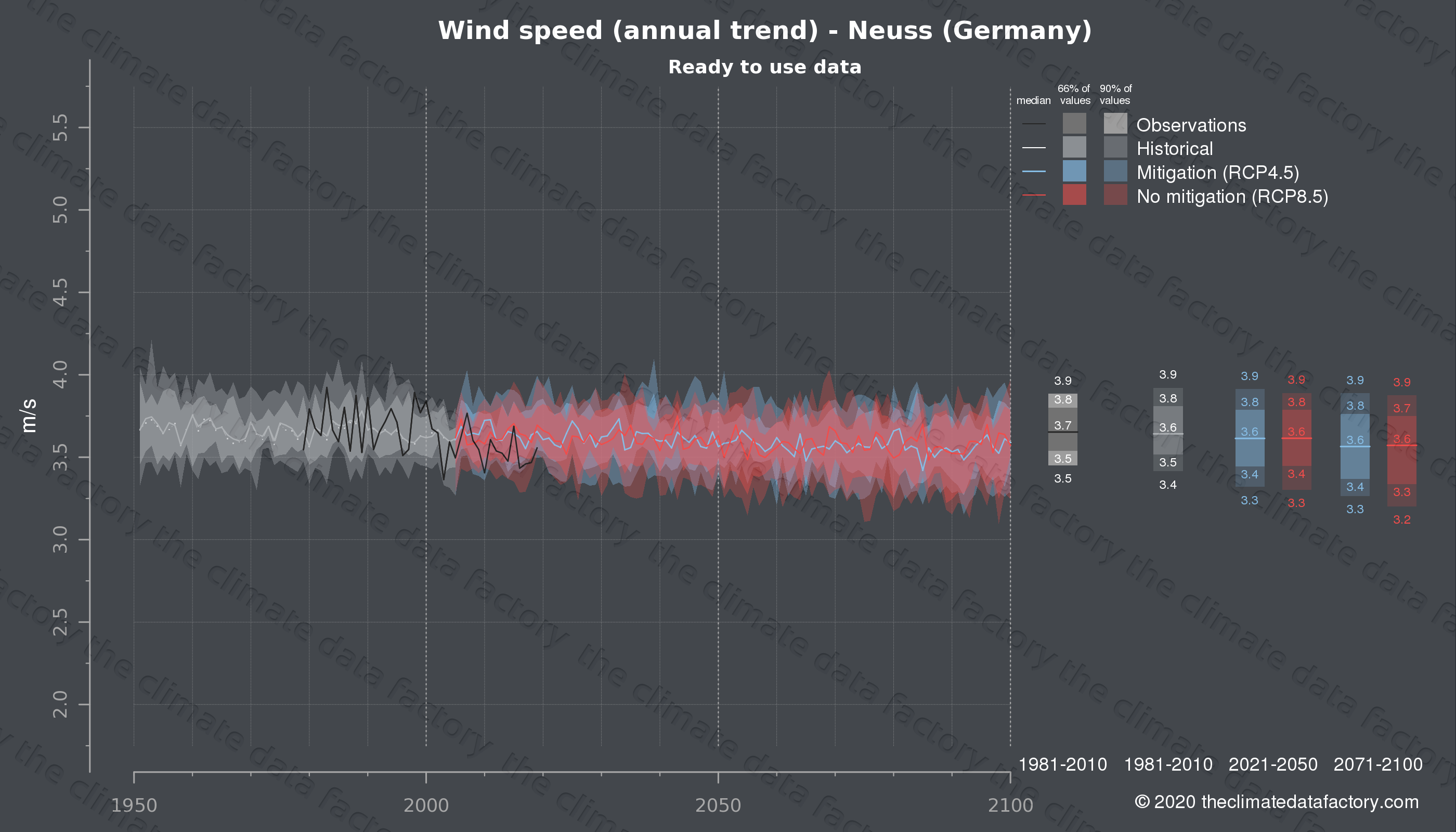 Graphic of projected wind speed for Neuss (Germany) under two climate change mitigation policy scenarios (RCP4.5, RCP8.5). Represented climate data are processed (bias-adjusted and quality controlled) data from IPCC models. https://theclimatedatafactory.com