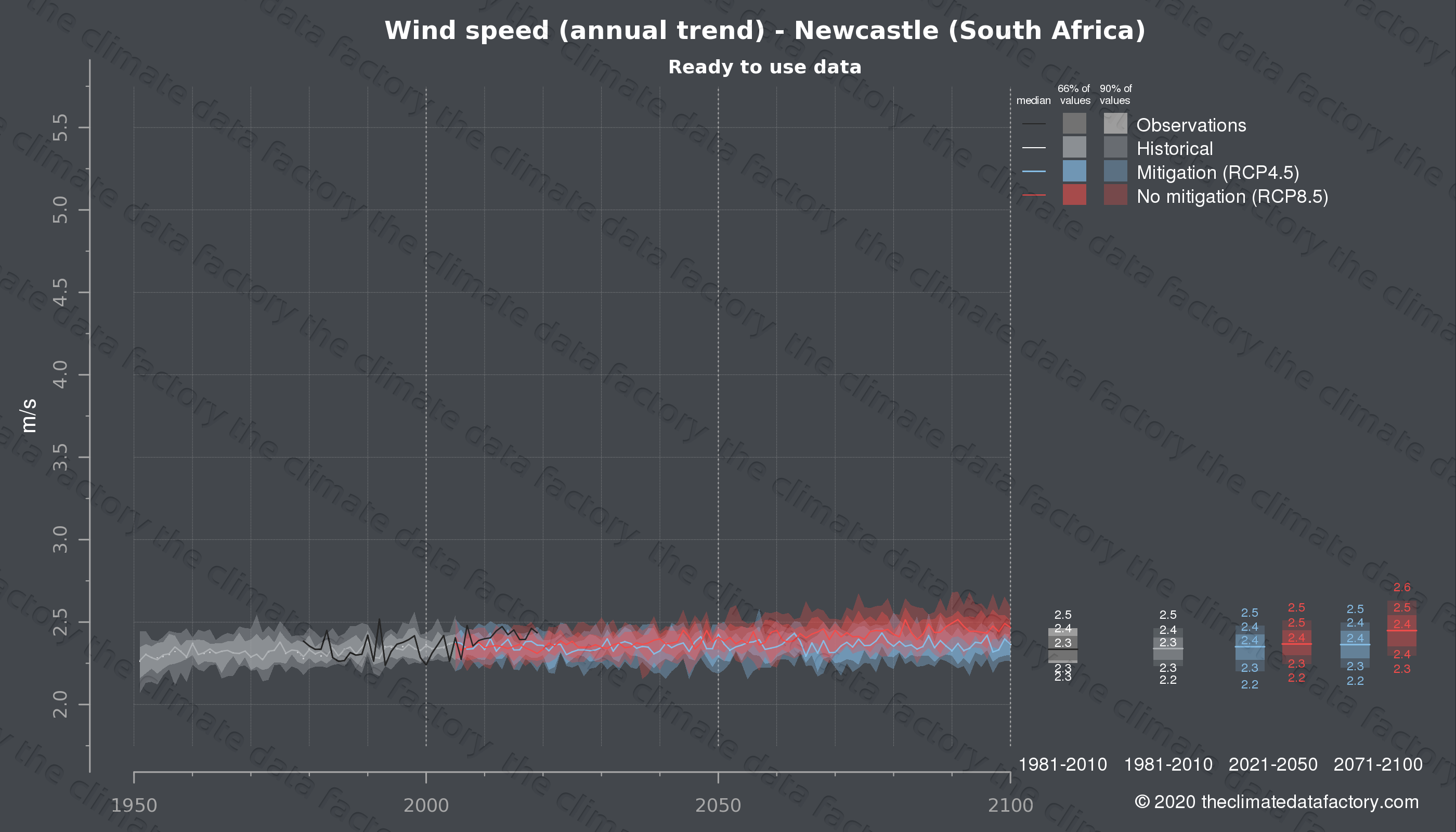 Graphic of projected wind speed for Newcastle (South Africa) under two climate change mitigation policy scenarios (RCP4.5, RCP8.5). Represented climate data are processed (bias-adjusted and quality controlled) data from IPCC models. https://theclimatedatafactory.com