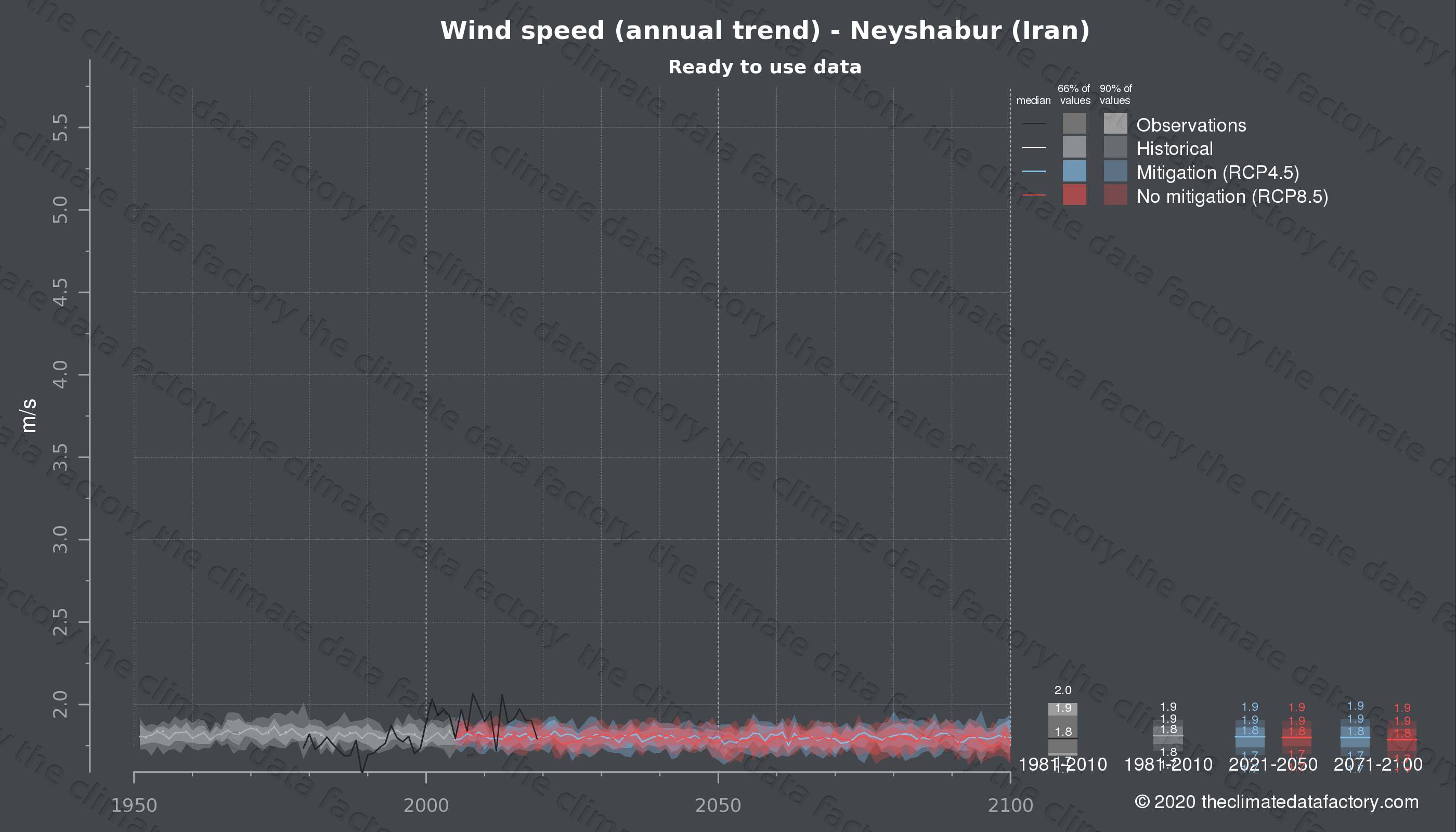 Graphic of projected wind speed for Neyshabur (Iran) under two climate change mitigation policy scenarios (RCP4.5, RCP8.5). Represented climate data are processed (bias-adjusted and quality controlled) data from IPCC models. https://theclimatedatafactory.com