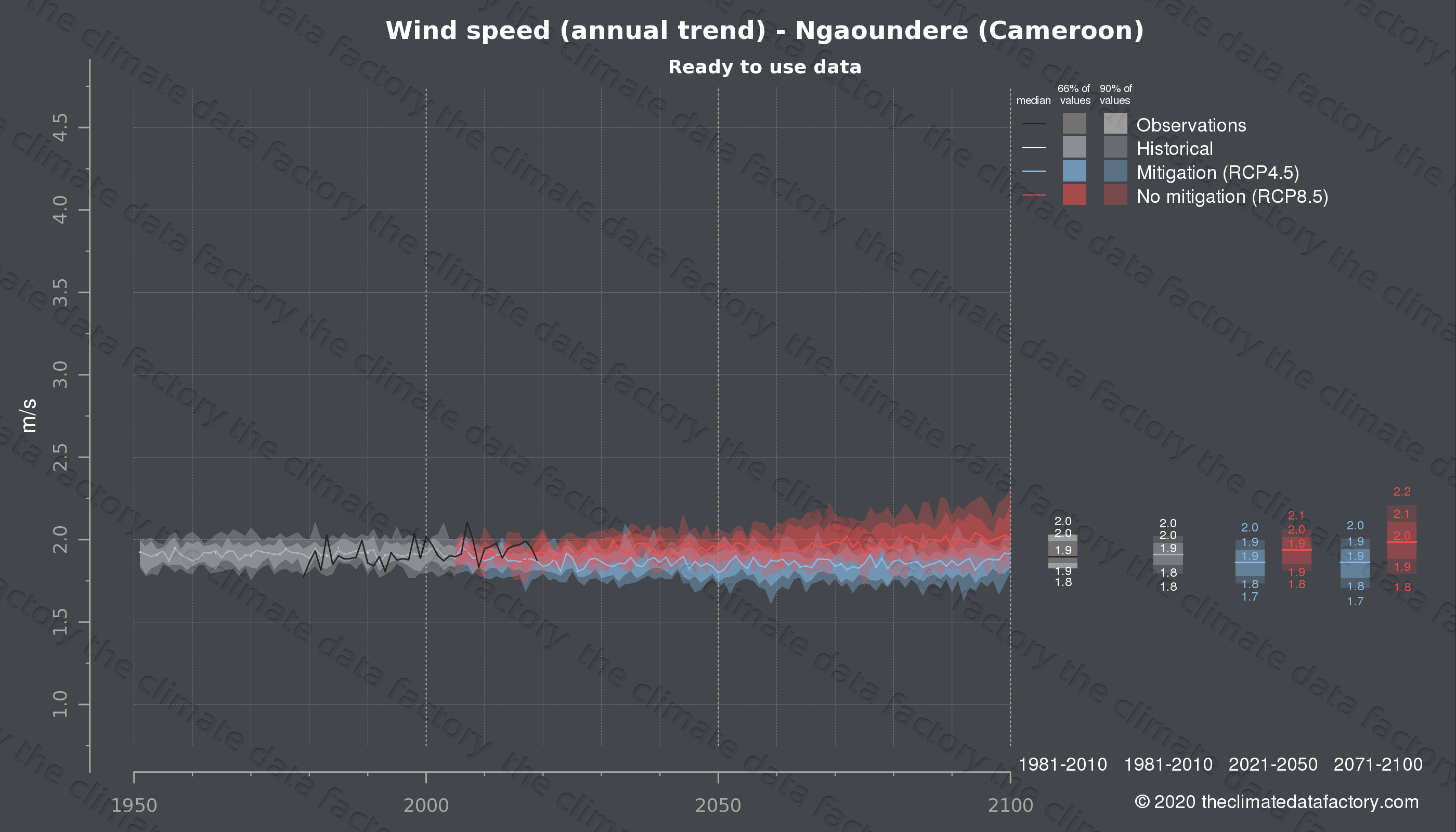 Graphic of projected wind speed for Ngaoundere (Cameroon) under two climate change mitigation policy scenarios (RCP4.5, RCP8.5). Represented climate data are processed (bias-adjusted and quality controlled) data from IPCC models. https://theclimatedatafactory.com
