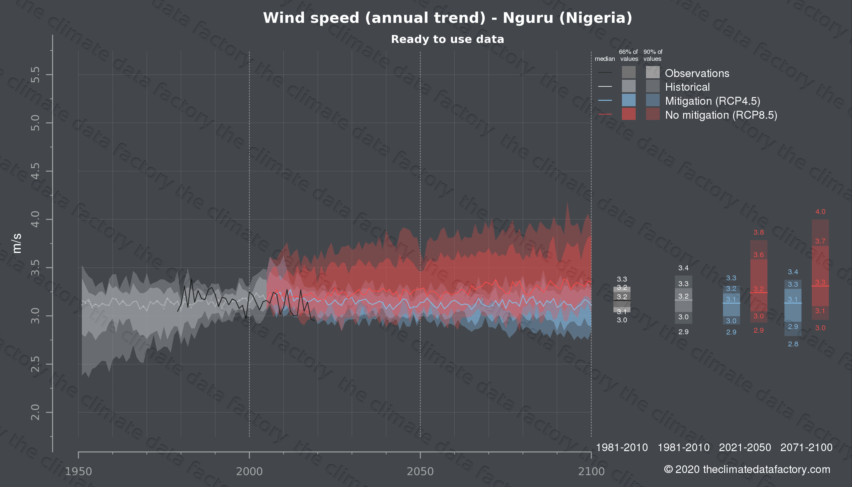 Graphic of projected wind speed for Nguru (Nigeria) under two climate change mitigation policy scenarios (RCP4.5, RCP8.5). Represented climate data are processed (bias-adjusted and quality controlled) data from IPCC models. https://theclimatedatafactory.com