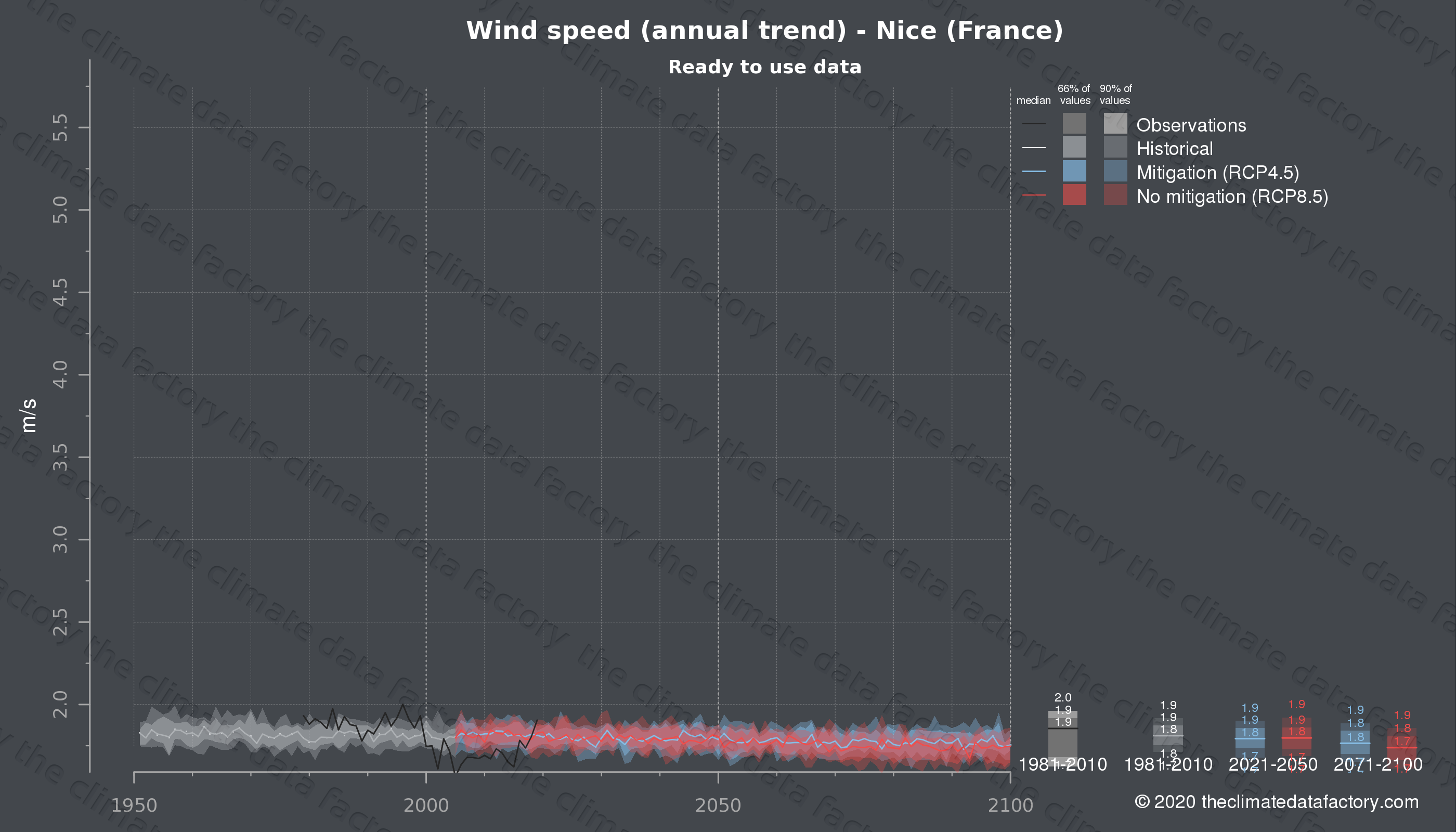 Graphic of projected wind speed for Nice (France) under two climate change mitigation policy scenarios (RCP4.5, RCP8.5). Represented climate data are processed (bias-adjusted and quality controlled) data from IPCC models. https://theclimatedatafactory.com