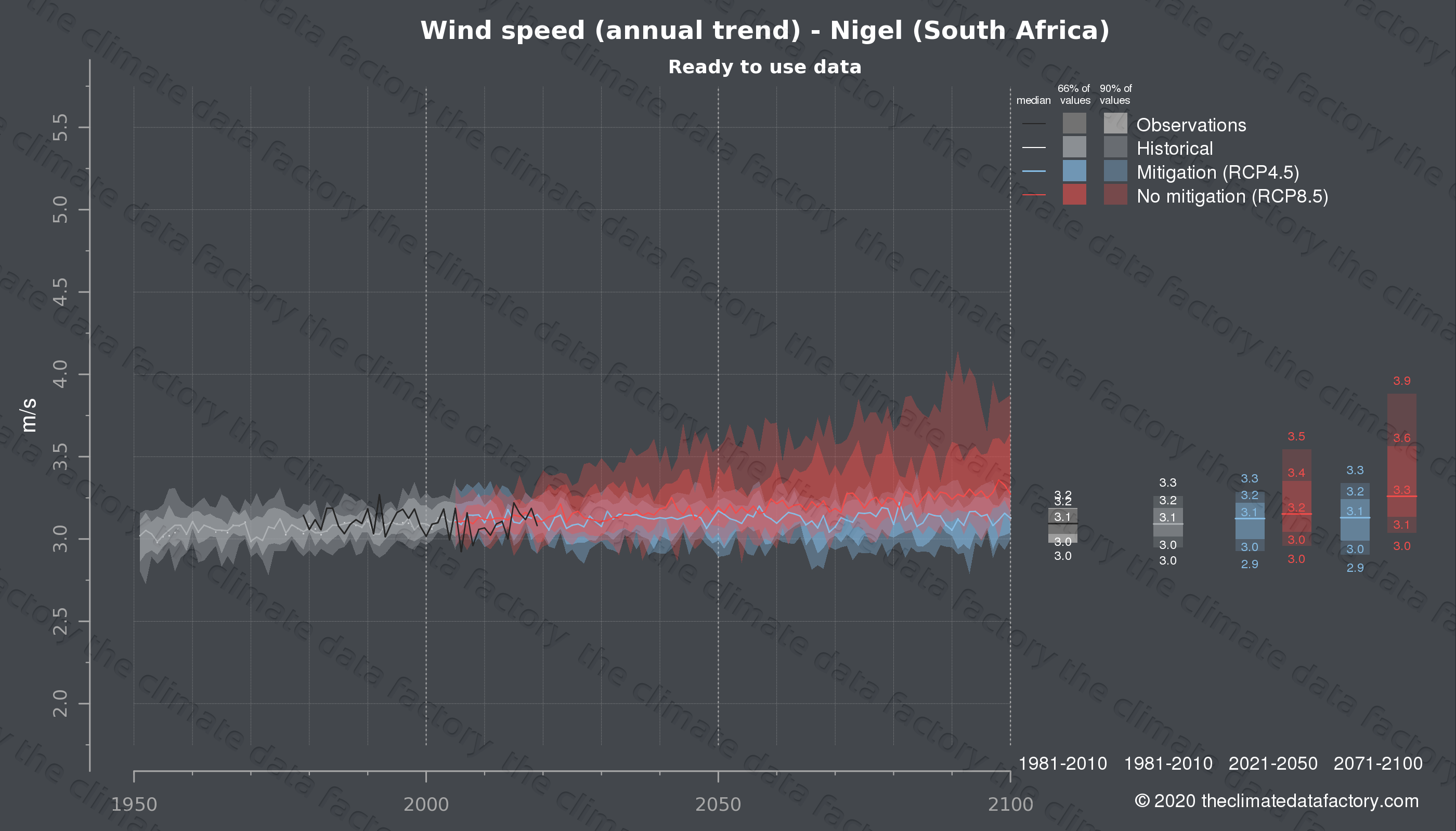 Graphic of projected wind speed for Nigel (South Africa) under two climate change mitigation policy scenarios (RCP4.5, RCP8.5). Represented climate data are processed (bias-adjusted and quality controlled) data from IPCC models. https://theclimatedatafactory.com