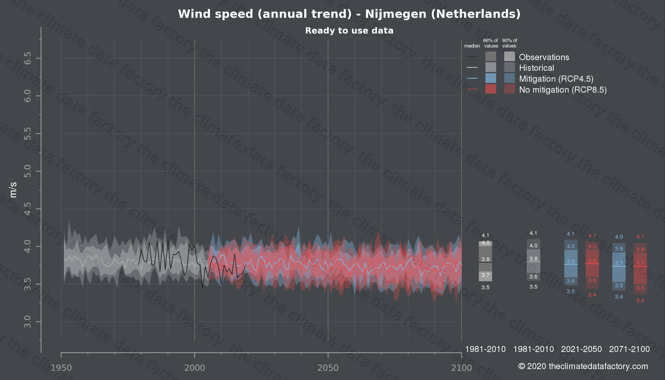 Graphic of projected wind speed for Nijmegen (Netherlands) under two climate change mitigation policy scenarios (RCP4.5, RCP8.5). Represented climate data are processed (bias-adjusted and quality controlled) data from IPCC models. https://theclimatedatafactory.com