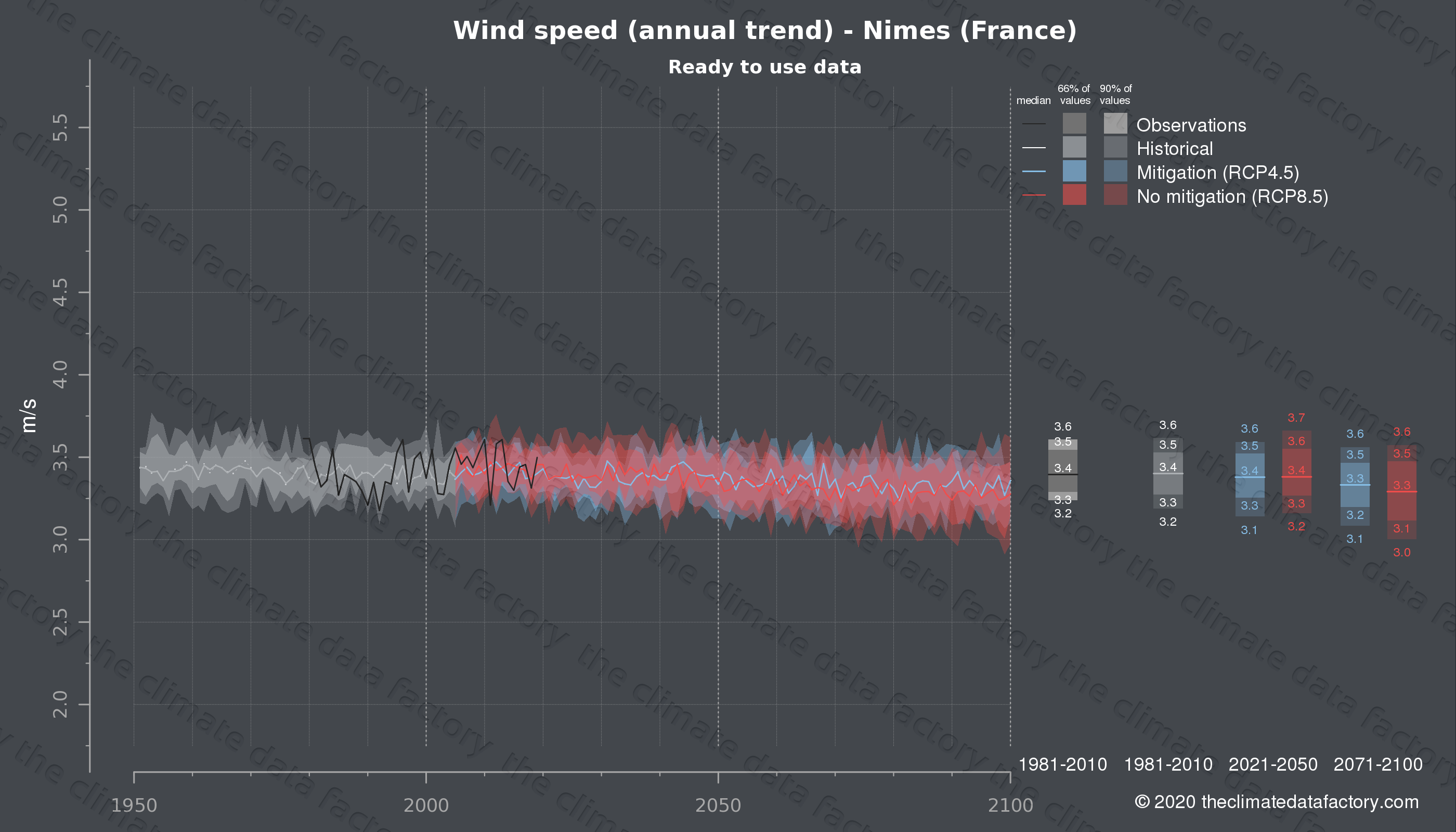 Graphic of projected wind speed for Nimes (France) under two climate change mitigation policy scenarios (RCP4.5, RCP8.5). Represented climate data are processed (bias-adjusted and quality controlled) data from IPCC models. https://theclimatedatafactory.com
