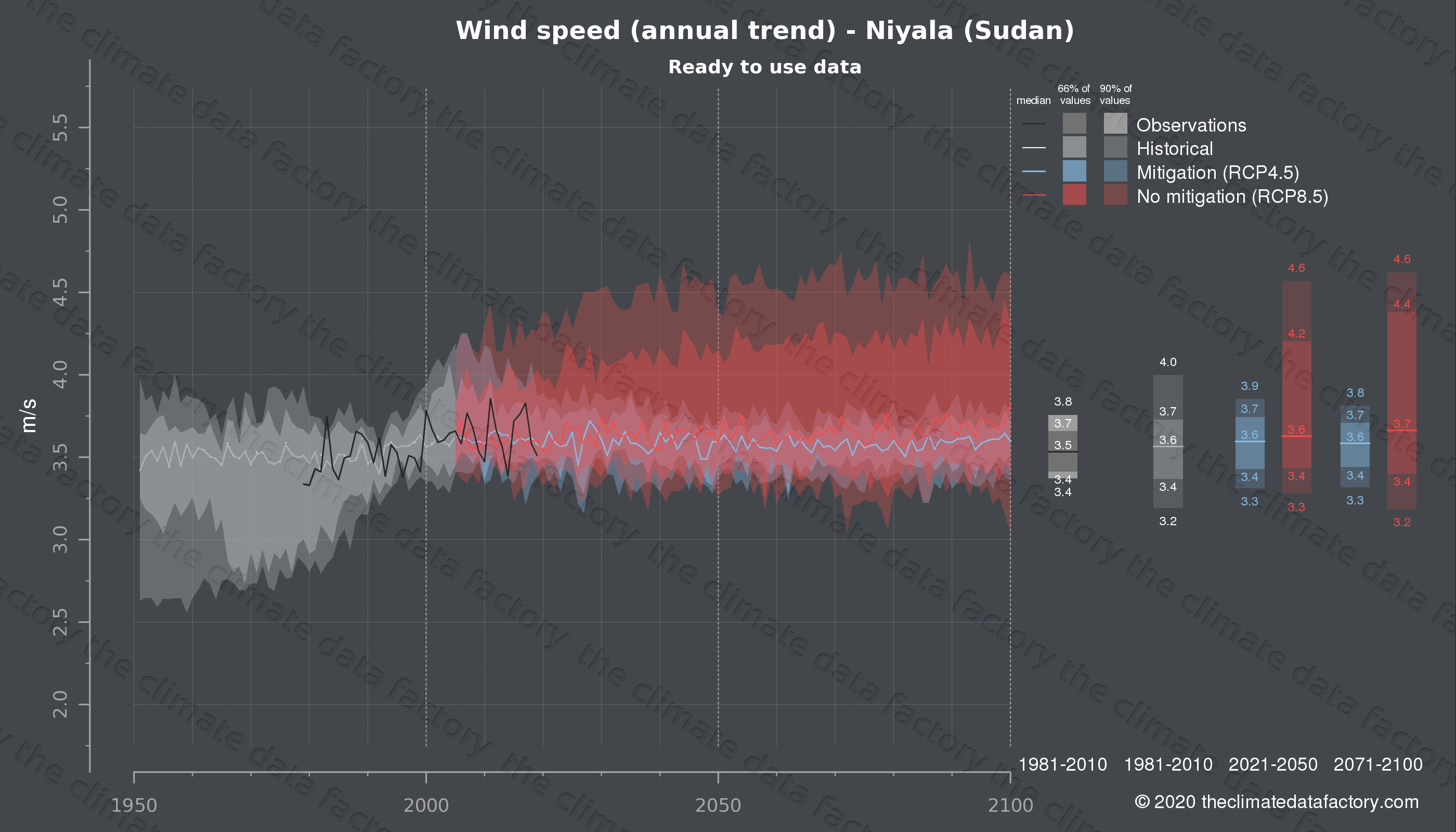 Graphic of projected wind speed for Niyala (Sudan) under two climate change mitigation policy scenarios (RCP4.5, RCP8.5). Represented climate data are processed (bias-adjusted and quality controlled) data from IPCC models. https://theclimatedatafactory.com