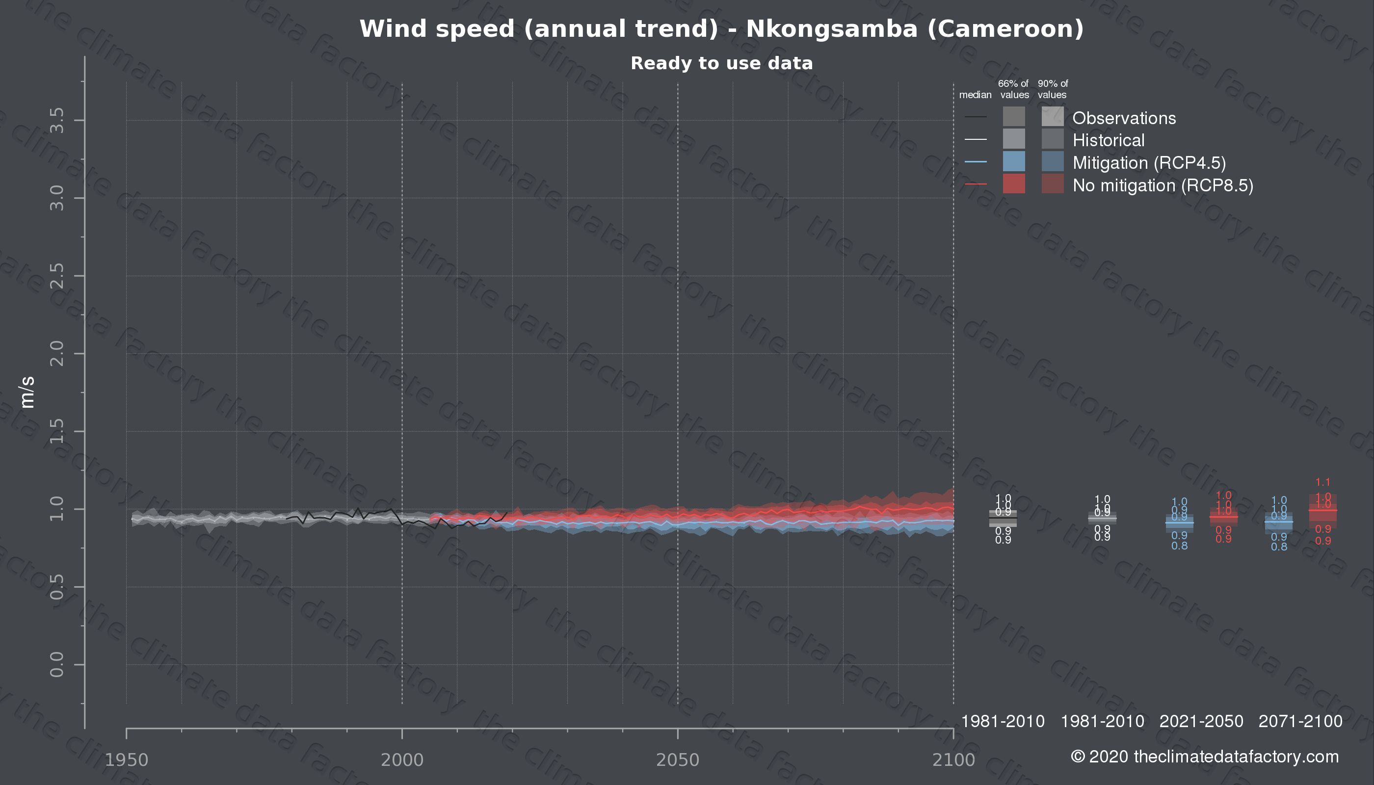 Graphic of projected wind speed for Nkongsamba (Cameroon) under two climate change mitigation policy scenarios (RCP4.5, RCP8.5). Represented climate data are processed (bias-adjusted and quality controlled) data from IPCC models. https://theclimatedatafactory.com