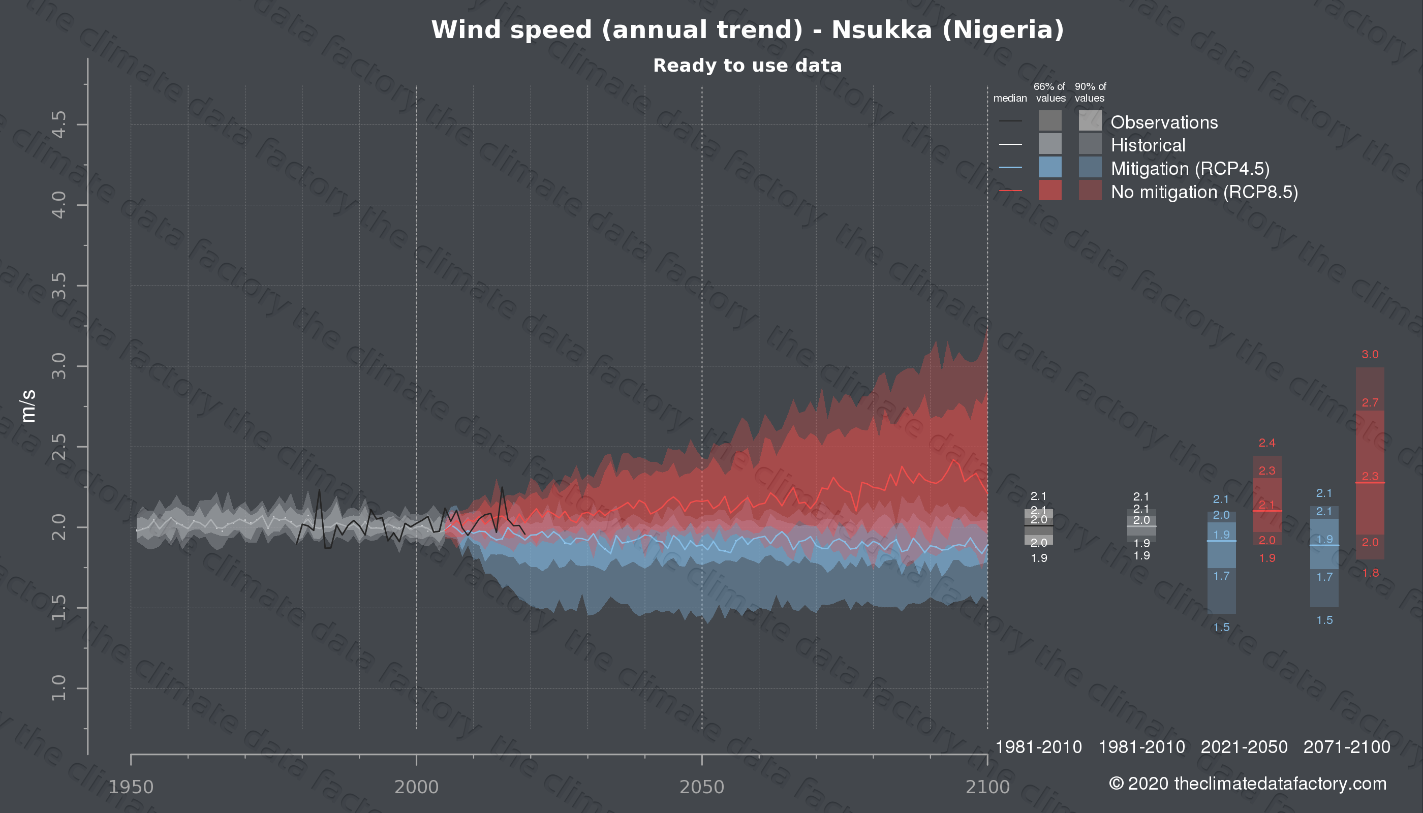 Graphic of projected wind speed for Nsukka (Nigeria) under two climate change mitigation policy scenarios (RCP4.5, RCP8.5). Represented climate data are processed (bias-adjusted and quality controlled) data from IPCC models. https://theclimatedatafactory.com