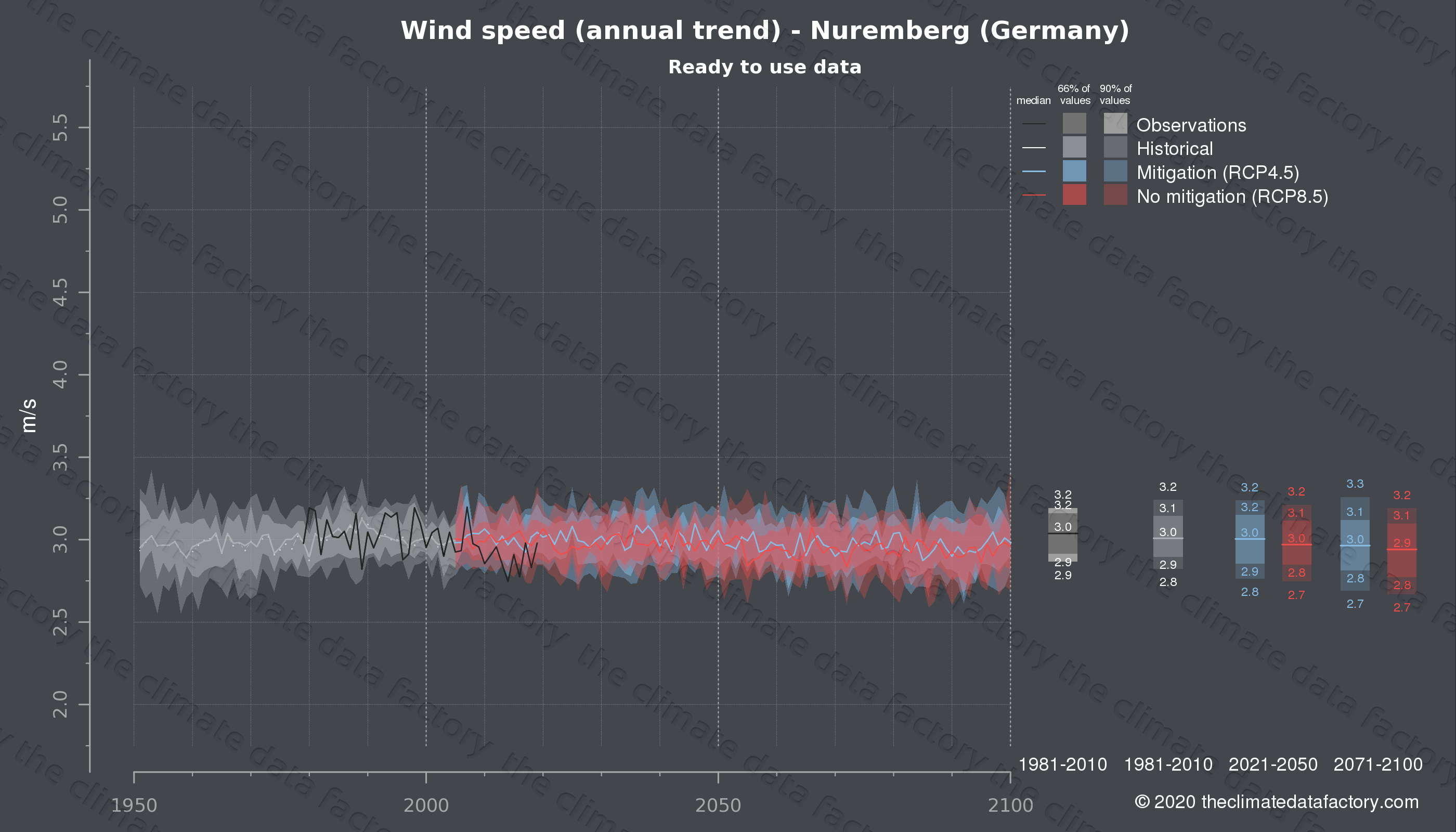 Graphic of projected wind speed for Nuremberg (Germany) under two climate change mitigation policy scenarios (RCP4.5, RCP8.5). Represented climate data are processed (bias-adjusted and quality controlled) data from IPCC models. https://theclimatedatafactory.com