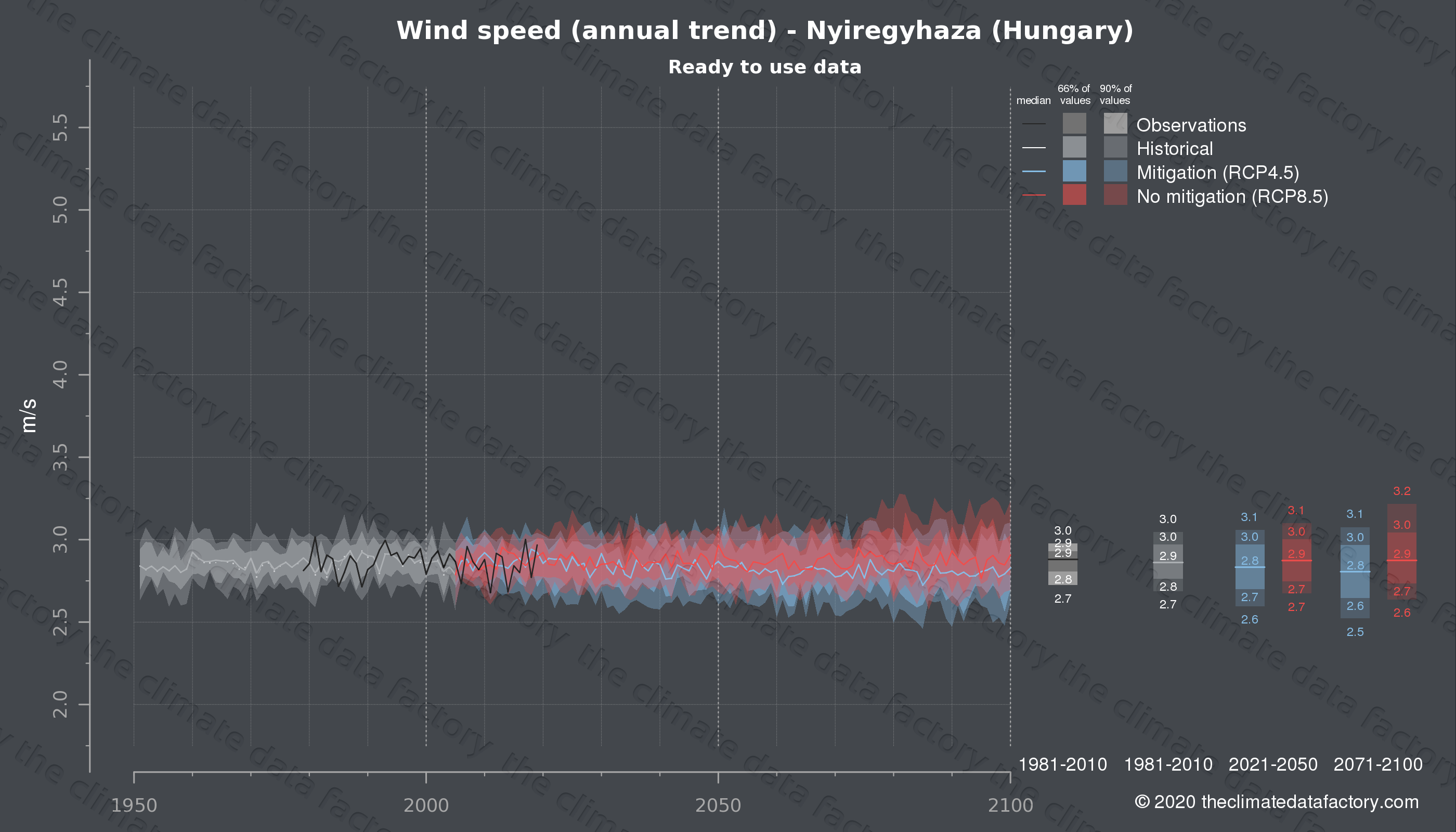 Graphic of projected wind speed for Nyiregyhaza (Hungary) under two climate change mitigation policy scenarios (RCP4.5, RCP8.5). Represented climate data are processed (bias-adjusted and quality controlled) data from IPCC models. https://theclimatedatafactory.com
