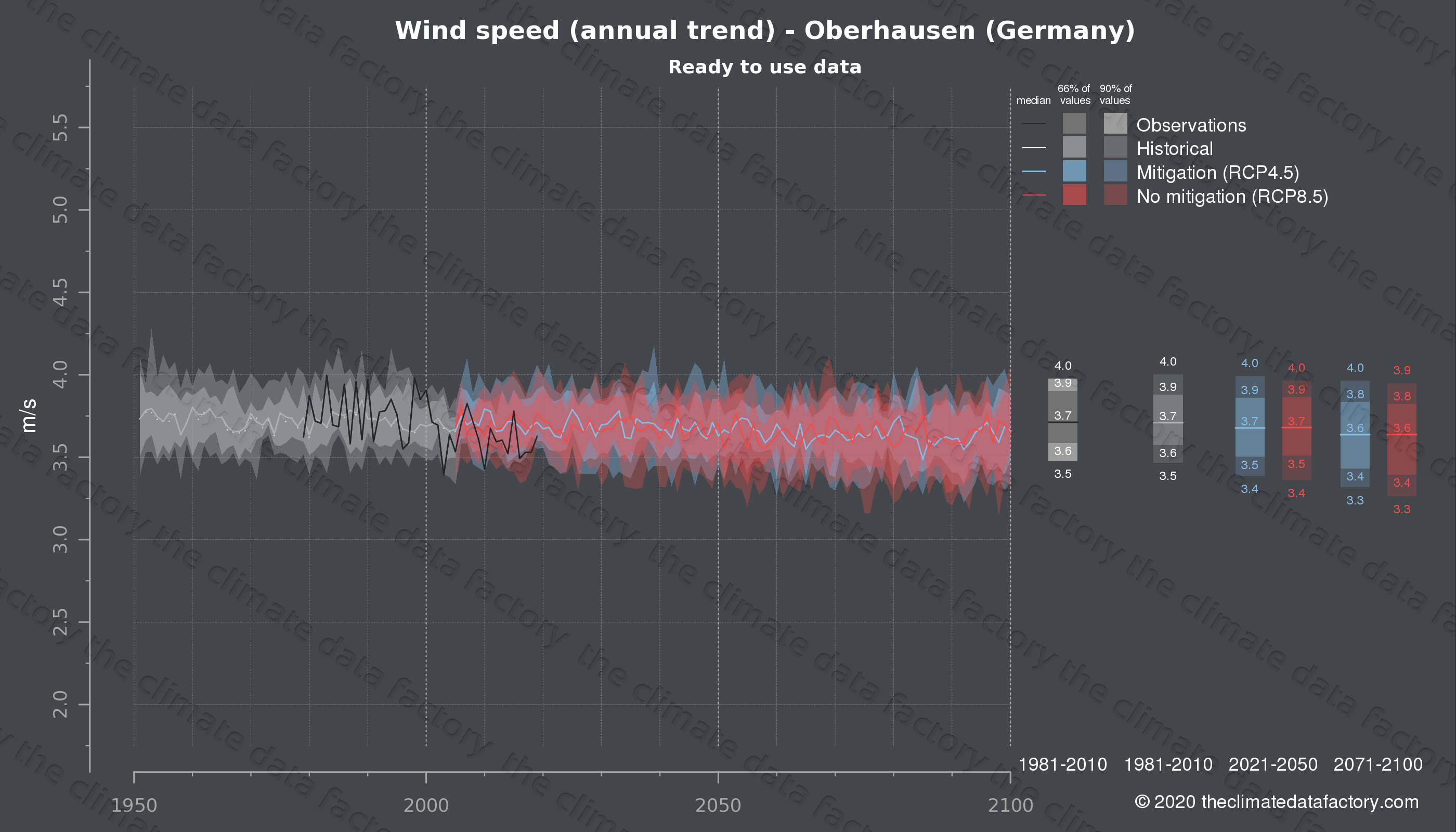 Graphic of projected wind speed for Oberhausen (Germany) under two climate change mitigation policy scenarios (RCP4.5, RCP8.5). Represented climate data are processed (bias-adjusted and quality controlled) data from IPCC models. https://theclimatedatafactory.com