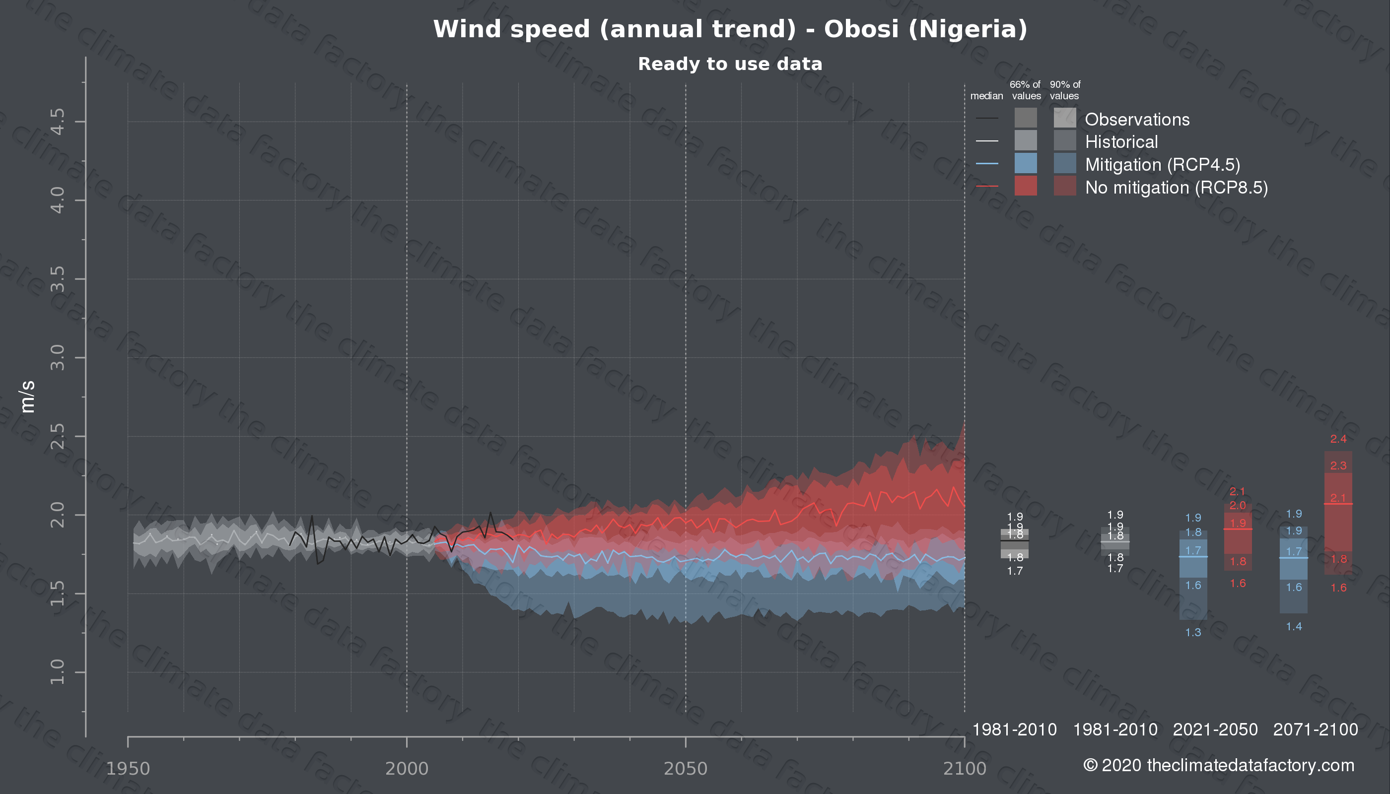 Graphic of projected wind speed for Obosi (Nigeria) under two climate change mitigation policy scenarios (RCP4.5, RCP8.5). Represented climate data are processed (bias-adjusted and quality controlled) data from IPCC models. https://theclimatedatafactory.com