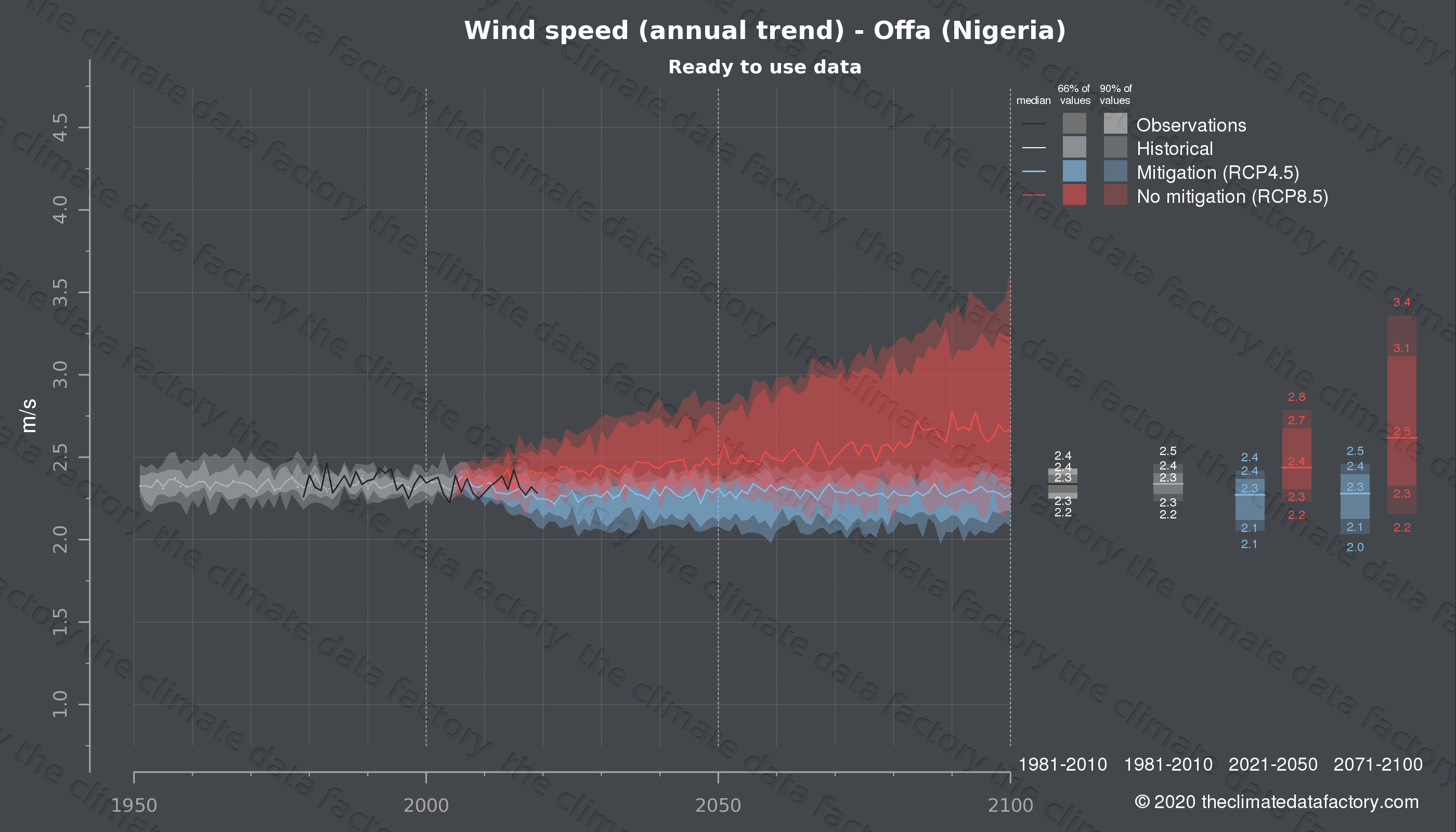 Graphic of projected wind speed for Offa (Nigeria) under two climate change mitigation policy scenarios (RCP4.5, RCP8.5). Represented climate data are processed (bias-adjusted and quality controlled) data from IPCC models. https://theclimatedatafactory.com