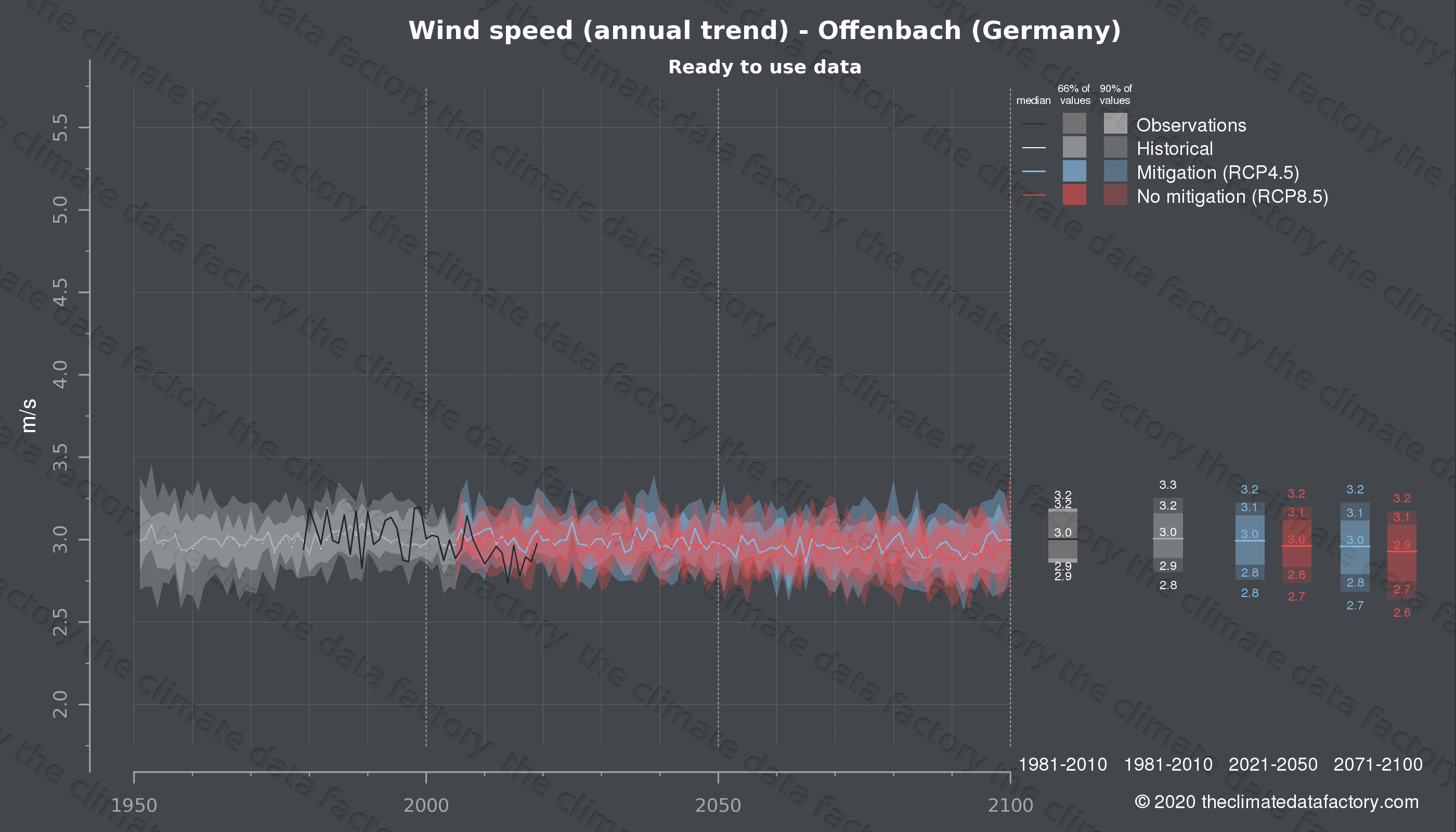 Graphic of projected wind speed for Offenbach (Germany) under two climate change mitigation policy scenarios (RCP4.5, RCP8.5). Represented climate data are processed (bias-adjusted and quality controlled) data from IPCC models. https://theclimatedatafactory.com
