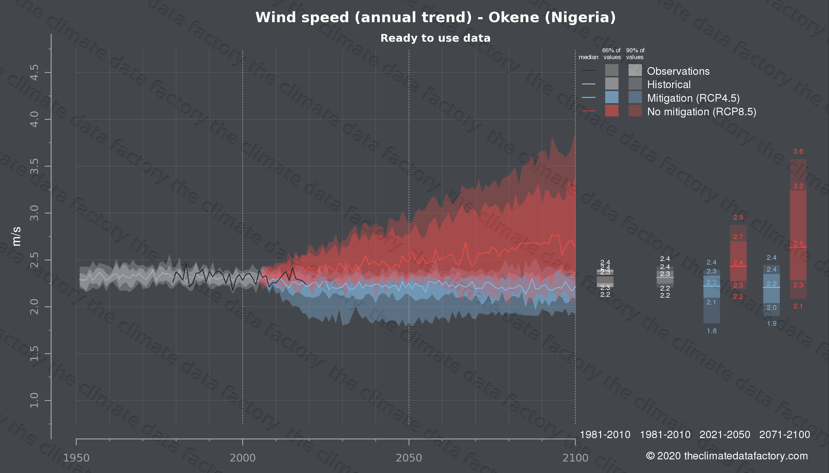 Graphic of projected wind speed for Okene (Nigeria) under two climate change mitigation policy scenarios (RCP4.5, RCP8.5). Represented climate data are processed (bias-adjusted and quality controlled) data from IPCC models. https://theclimatedatafactory.com