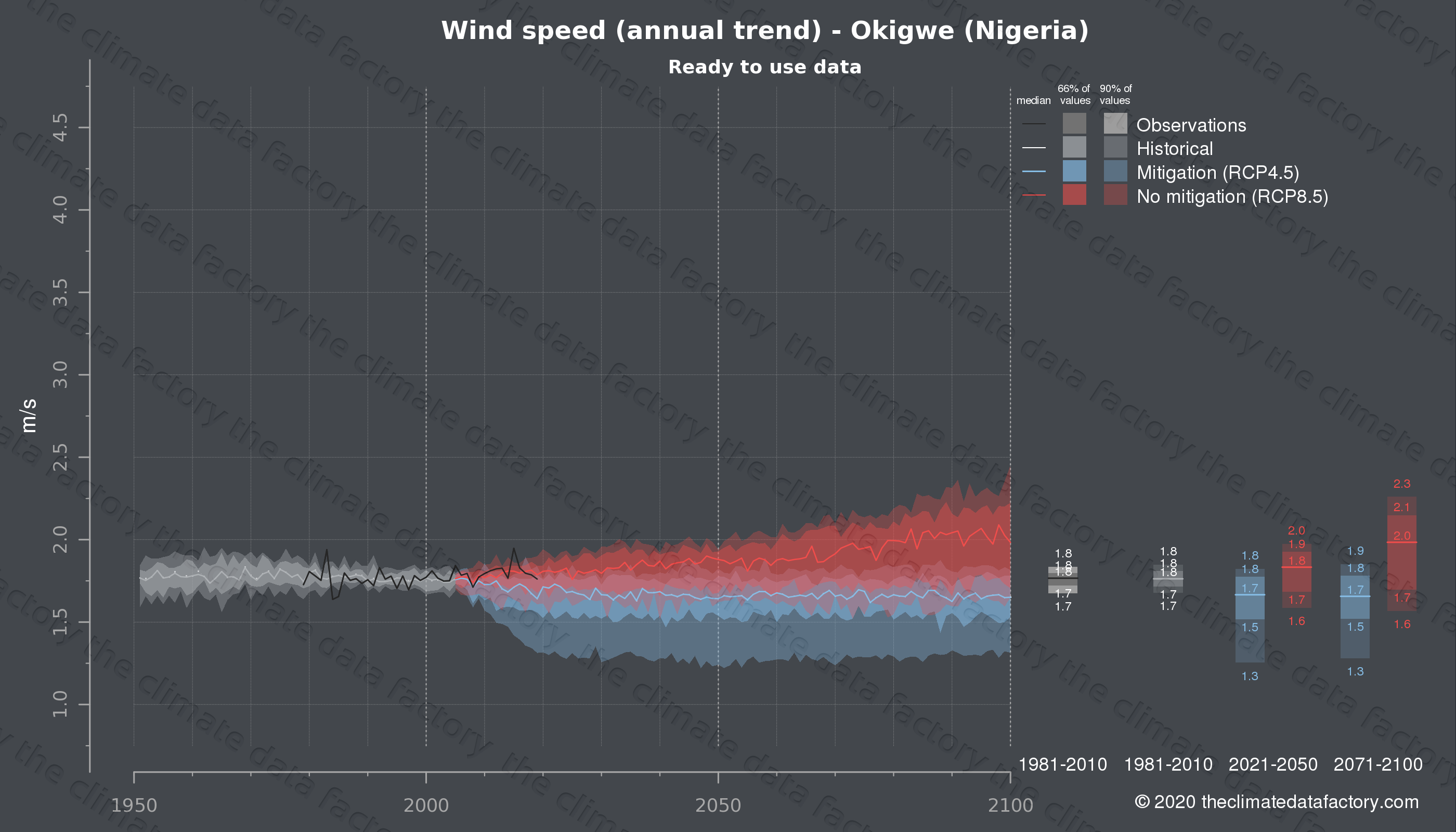 Graphic of projected wind speed for Okigwe (Nigeria) under two climate change mitigation policy scenarios (RCP4.5, RCP8.5). Represented climate data are processed (bias-adjusted and quality controlled) data from IPCC models. https://theclimatedatafactory.com