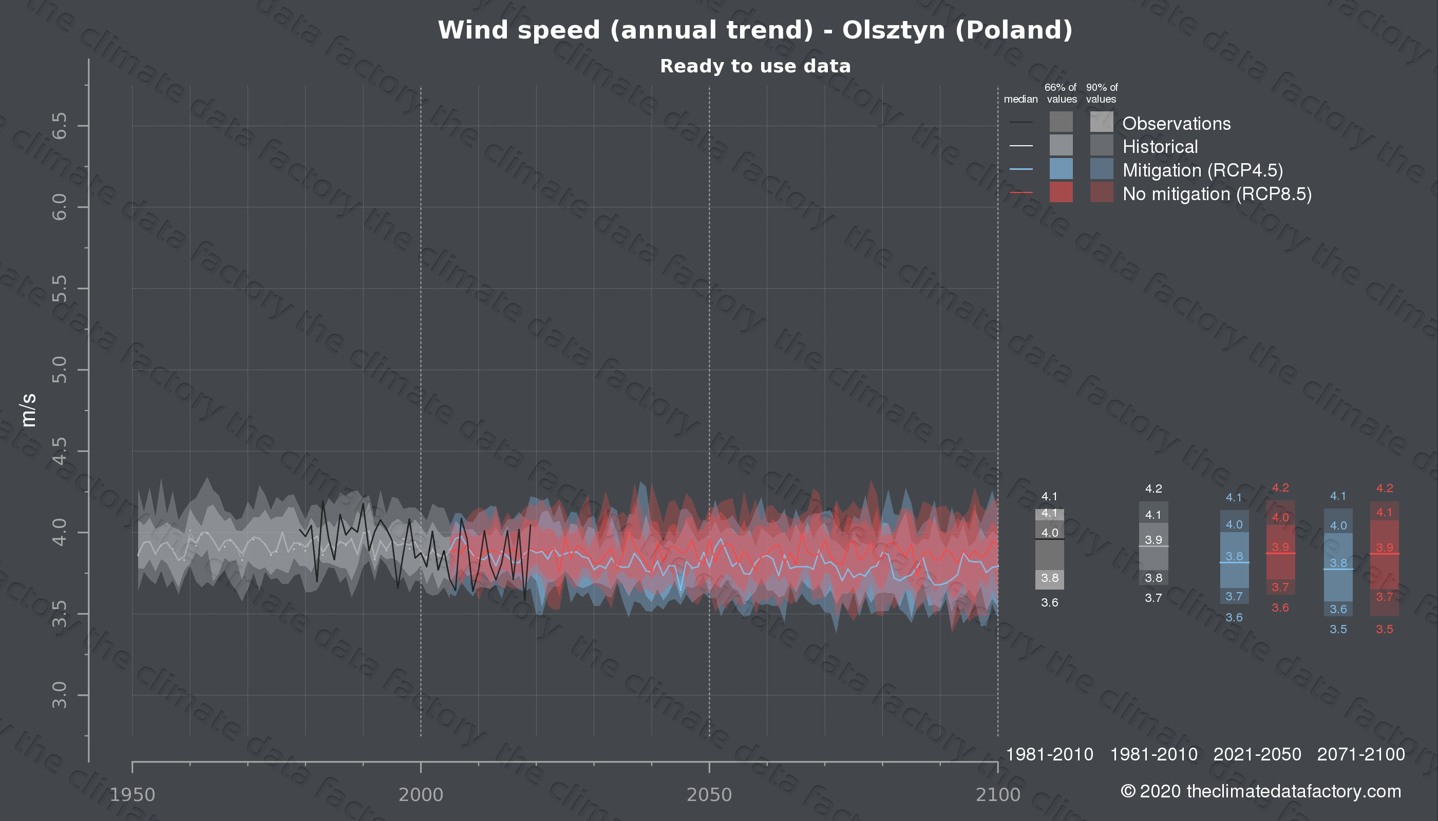 Graphic of projected wind speed for Olsztyn (Poland) under two climate change mitigation policy scenarios (RCP4.5, RCP8.5). Represented climate data are processed (bias-adjusted and quality controlled) data from IPCC models. https://theclimatedatafactory.com