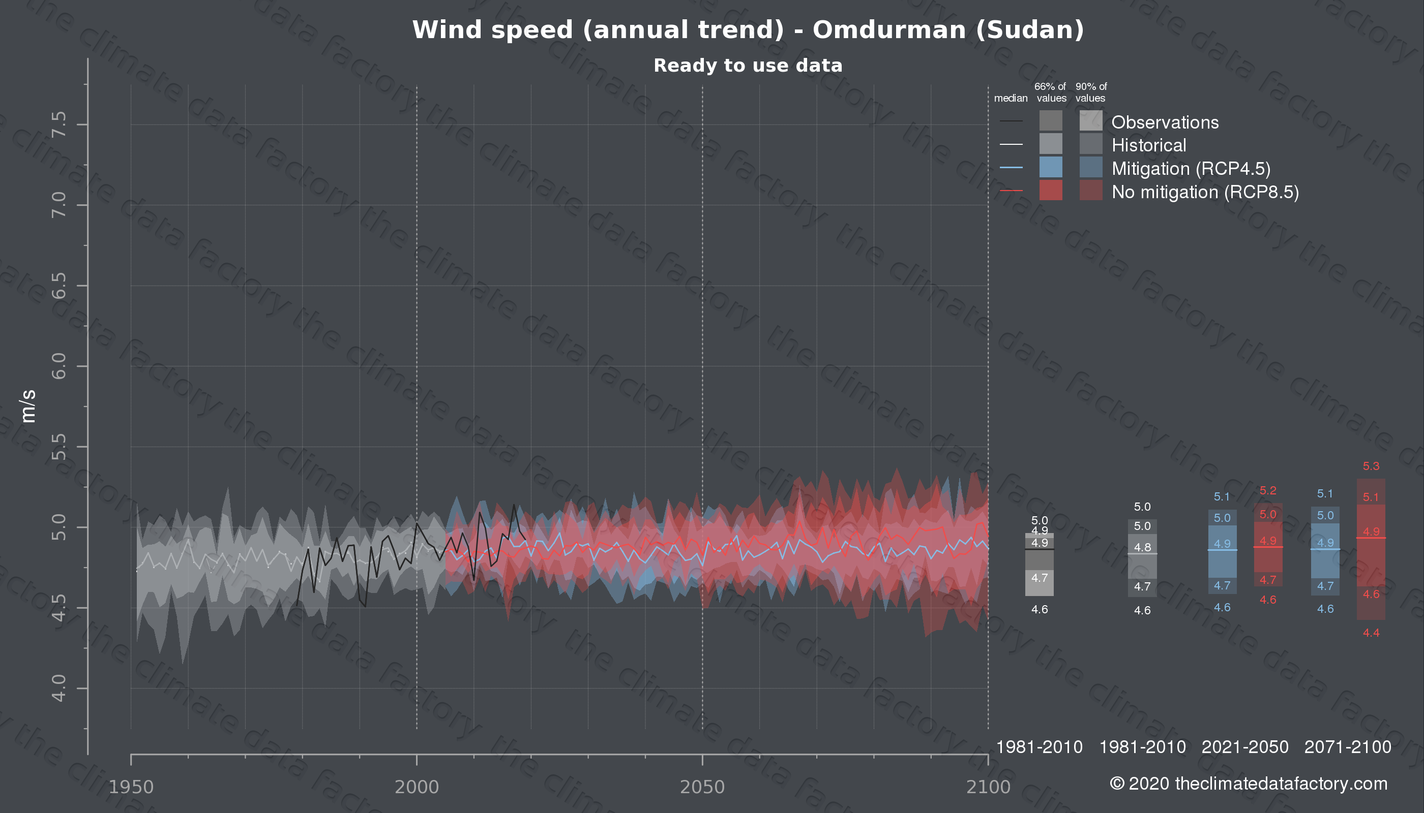 Graphic of projected wind speed for Omdurman (Sudan) under two climate change mitigation policy scenarios (RCP4.5, RCP8.5). Represented climate data are processed (bias-adjusted and quality controlled) data from IPCC models. https://theclimatedatafactory.com