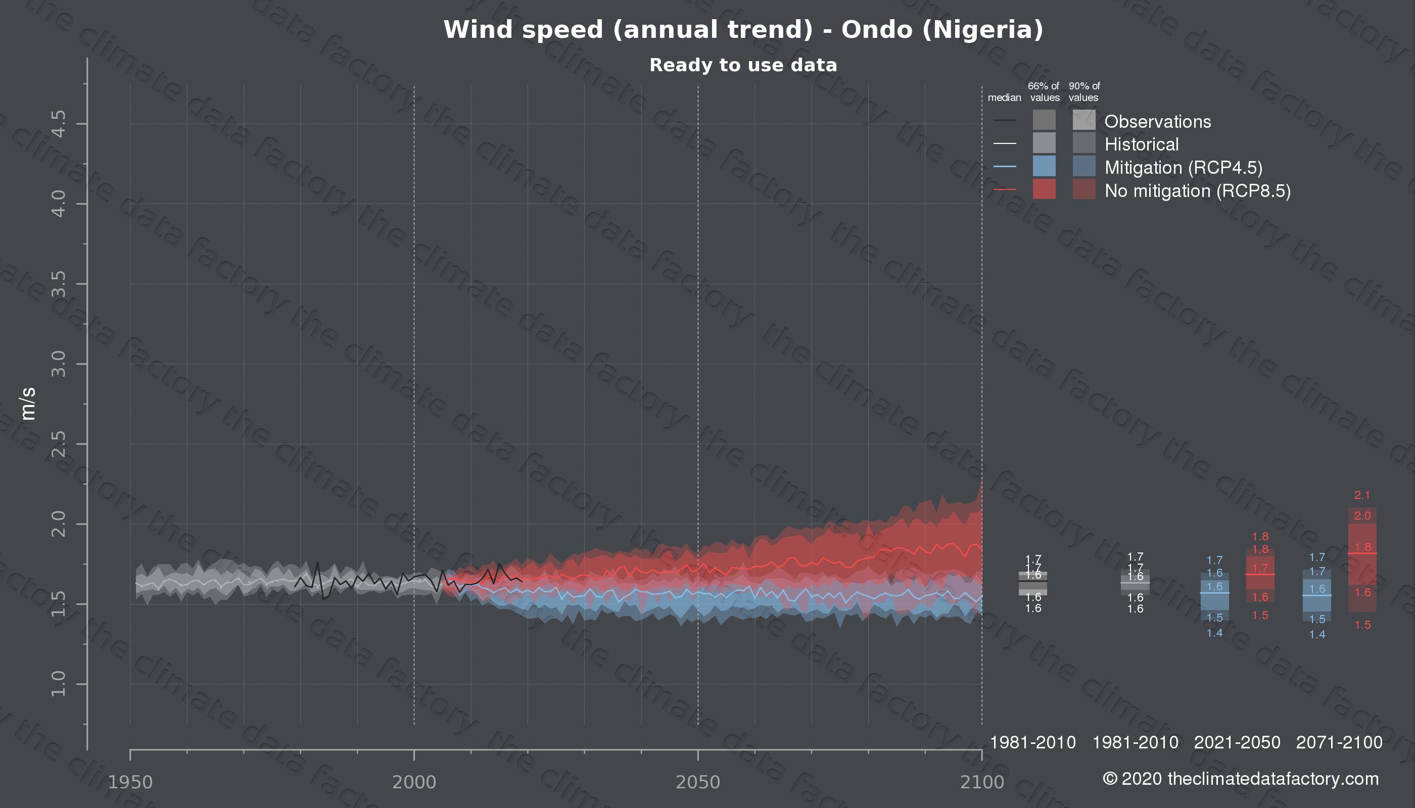 Graphic of projected wind speed for Ondo (Nigeria) under two climate change mitigation policy scenarios (RCP4.5, RCP8.5). Represented climate data are processed (bias-adjusted and quality controlled) data from IPCC models. https://theclimatedatafactory.com