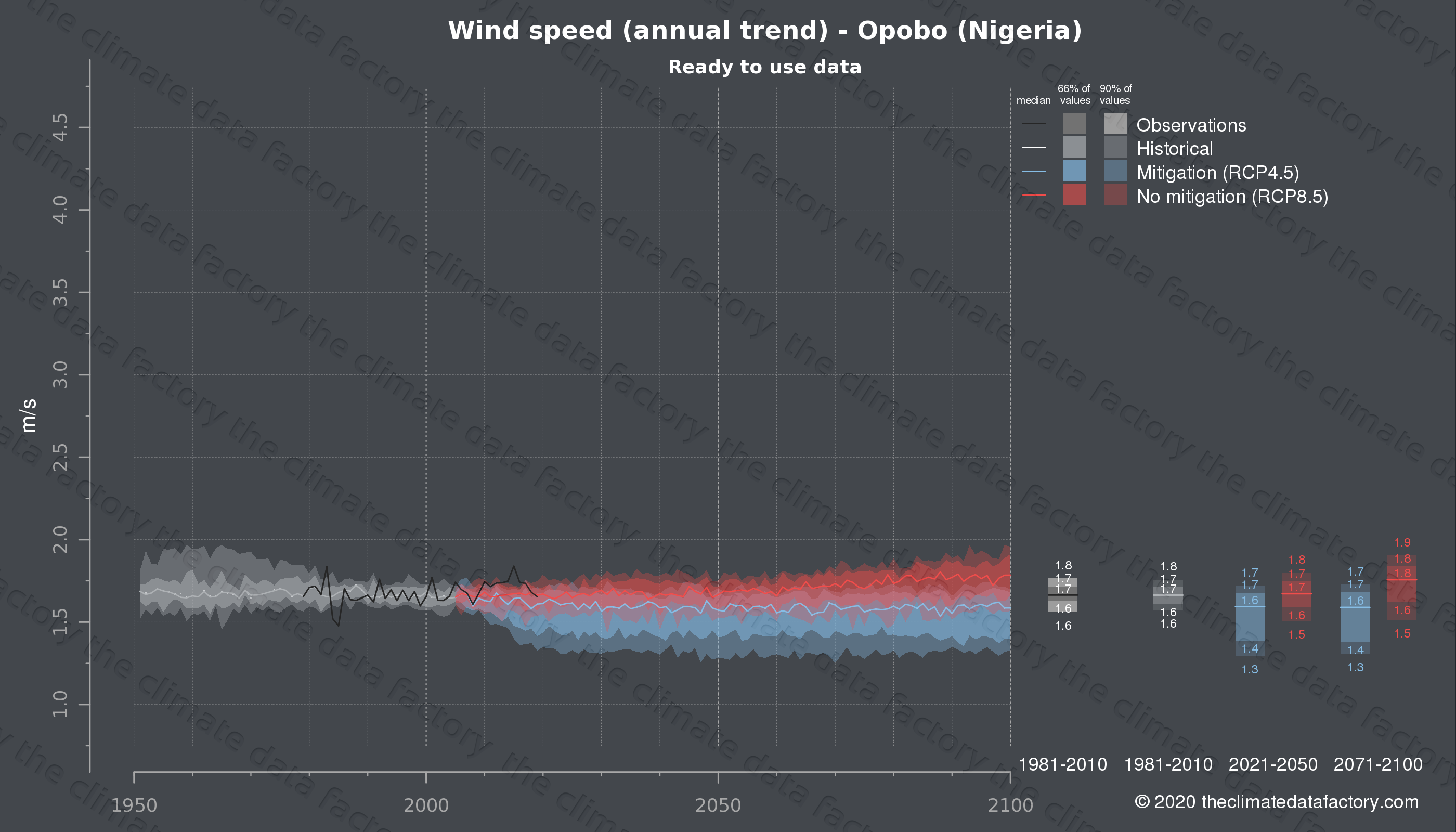 Graphic of projected wind speed for Opobo (Nigeria) under two climate change mitigation policy scenarios (RCP4.5, RCP8.5). Represented climate data are processed (bias-adjusted and quality controlled) data from IPCC models. https://theclimatedatafactory.com