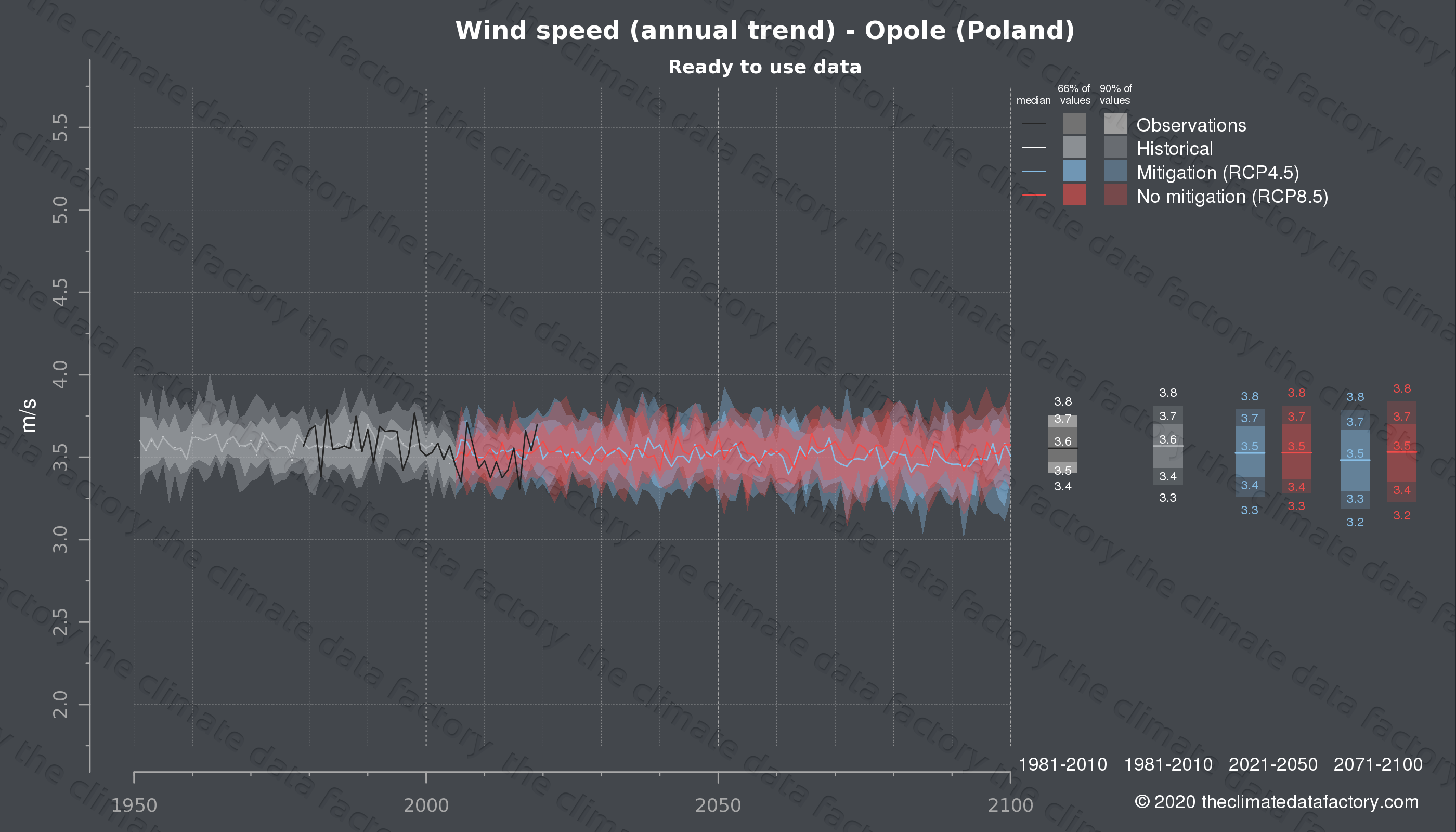 Graphic of projected wind speed for Opole (Poland) under two climate change mitigation policy scenarios (RCP4.5, RCP8.5). Represented climate data are processed (bias-adjusted and quality controlled) data from IPCC models. https://theclimatedatafactory.com