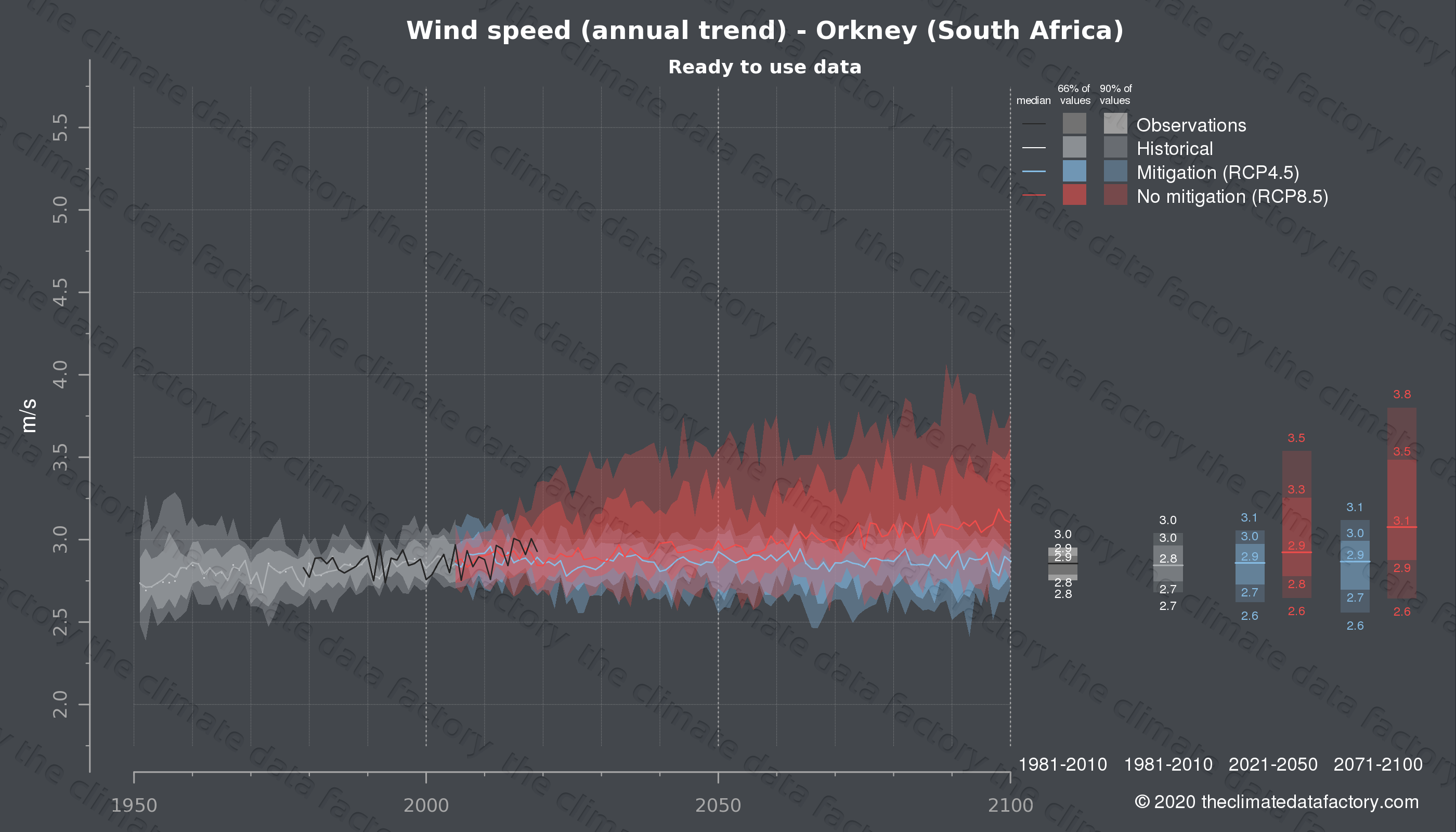 Graphic of projected wind speed for Orkney (South Africa) under two climate change mitigation policy scenarios (RCP4.5, RCP8.5). Represented climate data are processed (bias-adjusted and quality controlled) data from IPCC models. https://theclimatedatafactory.com