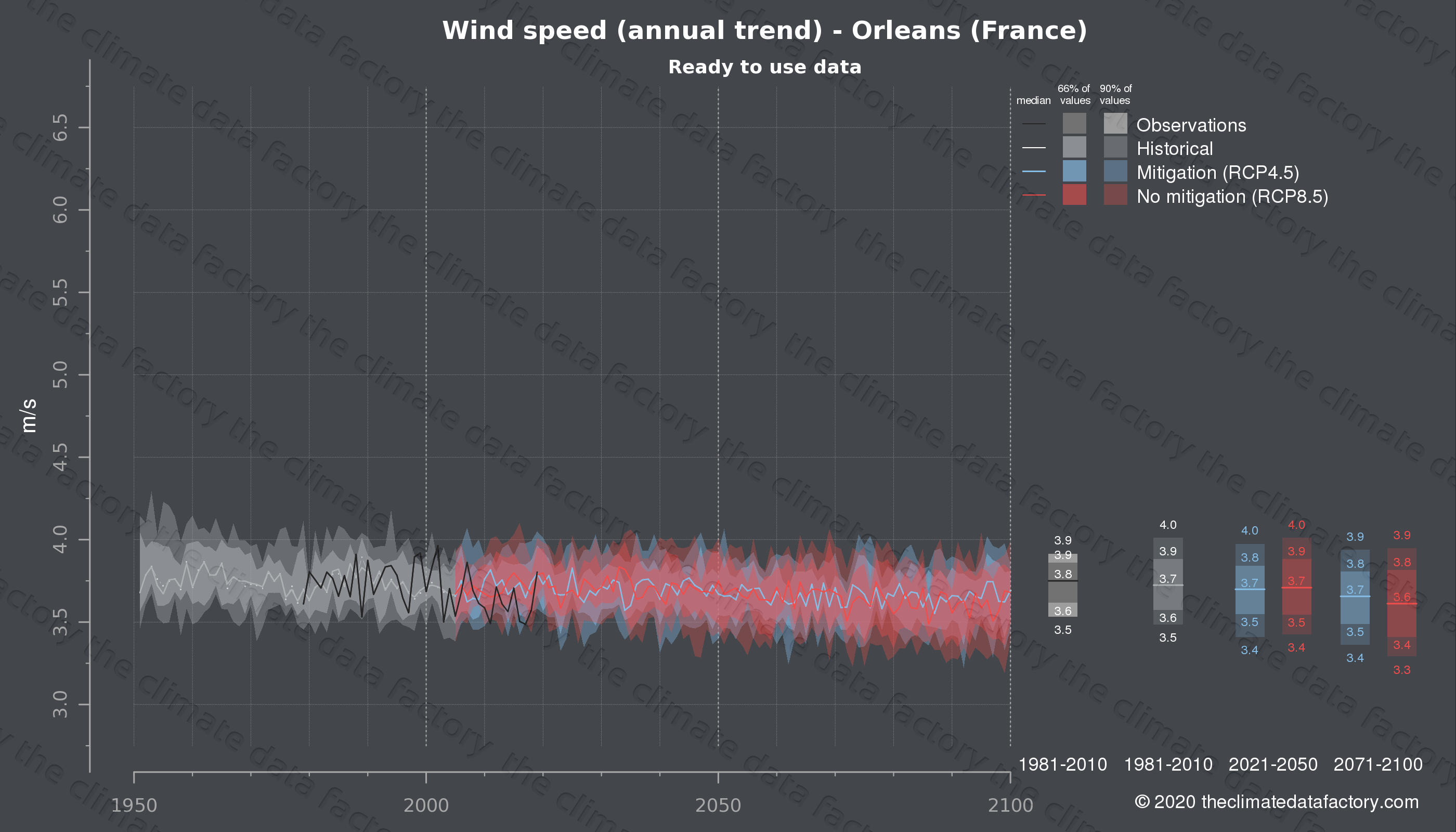 Graphic of projected wind speed for Orleans (France) under two climate change mitigation policy scenarios (RCP4.5, RCP8.5). Represented climate data are processed (bias-adjusted and quality controlled) data from IPCC models. https://theclimatedatafactory.com