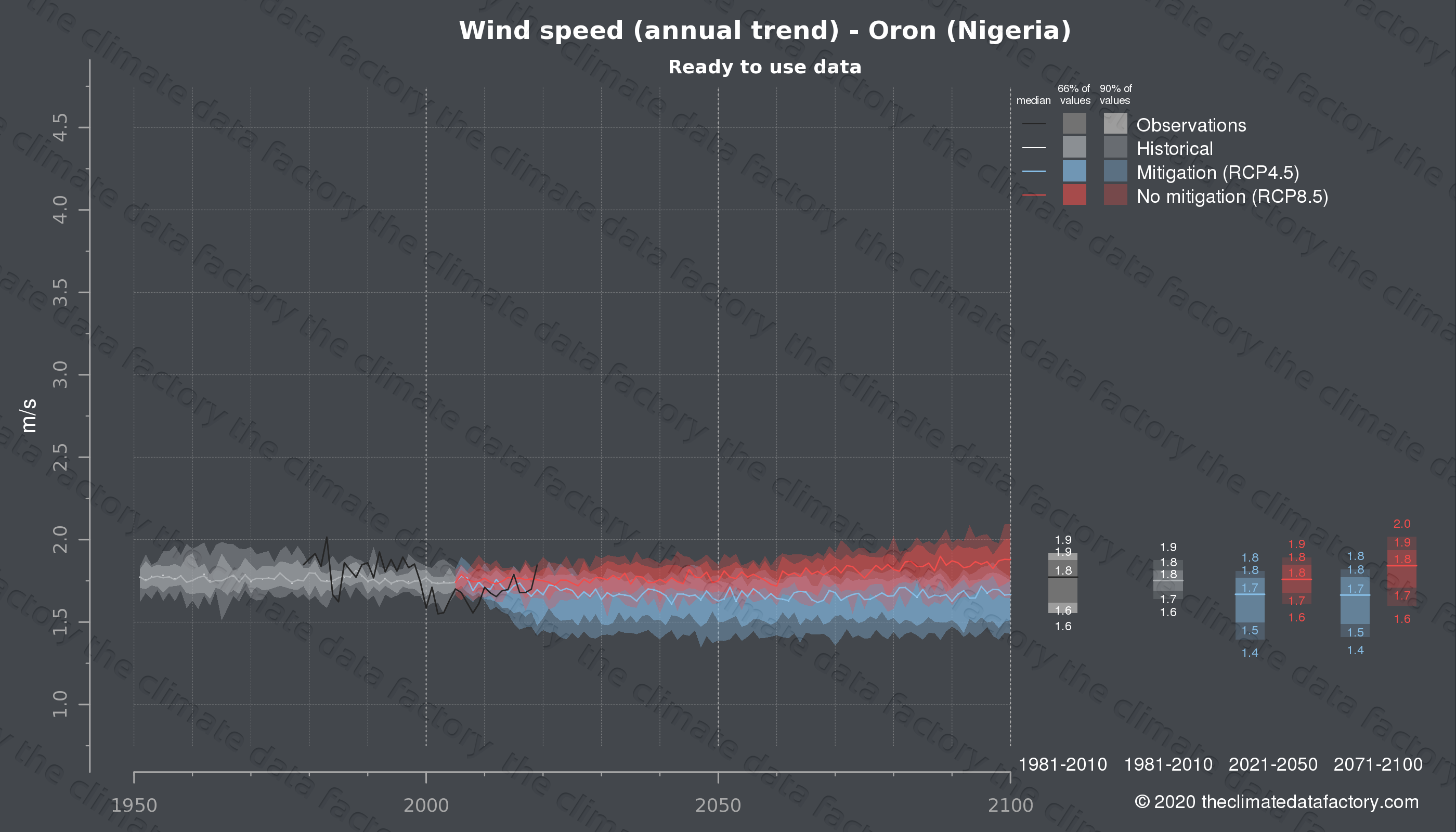 Graphic of projected wind speed for Oron (Nigeria) under two climate change mitigation policy scenarios (RCP4.5, RCP8.5). Represented climate data are processed (bias-adjusted and quality controlled) data from IPCC models. https://theclimatedatafactory.com