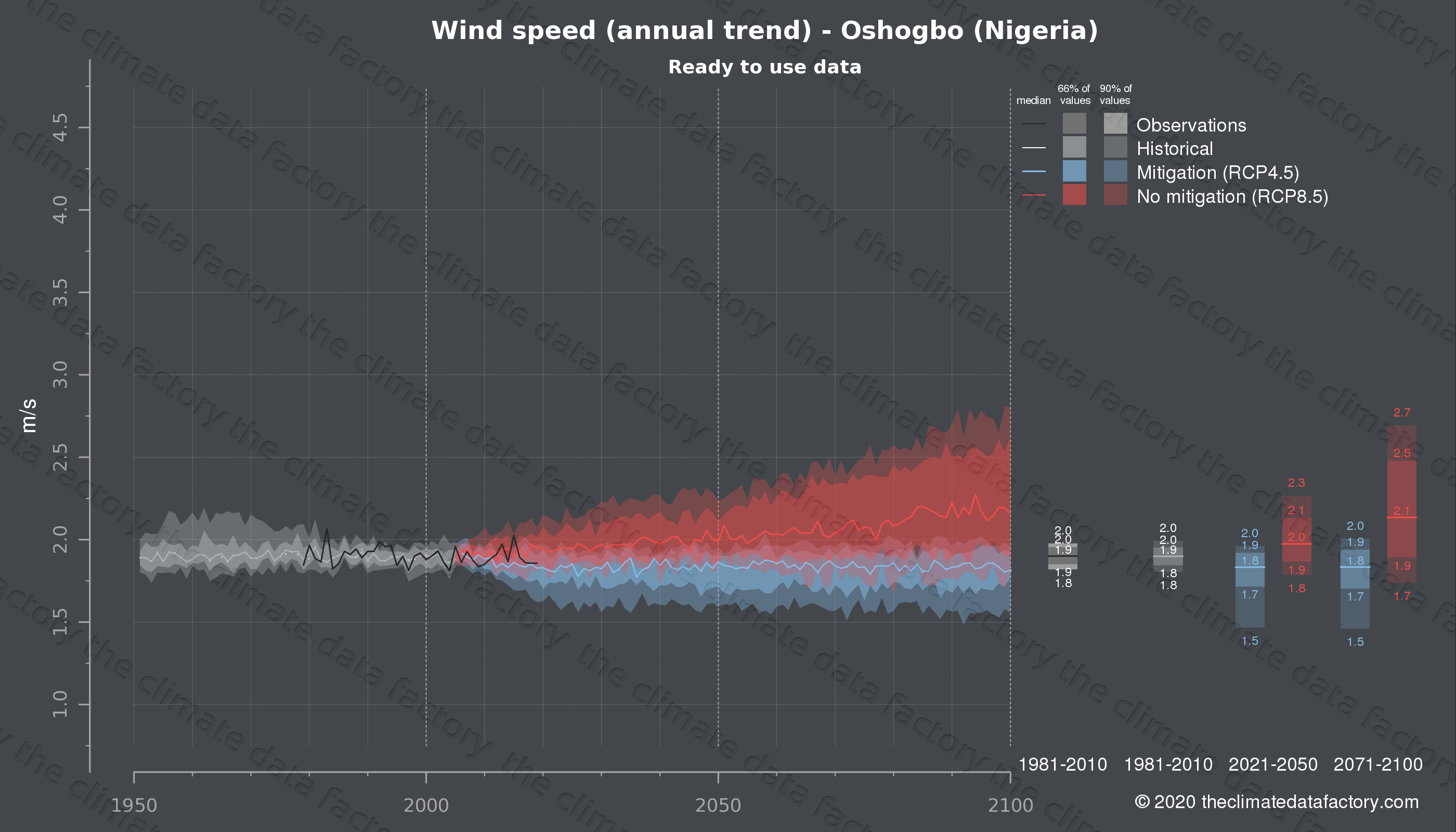 Graphic of projected wind speed for Oshogbo (Nigeria) under two climate change mitigation policy scenarios (RCP4.5, RCP8.5). Represented climate data are processed (bias-adjusted and quality controlled) data from IPCC models. https://theclimatedatafactory.com