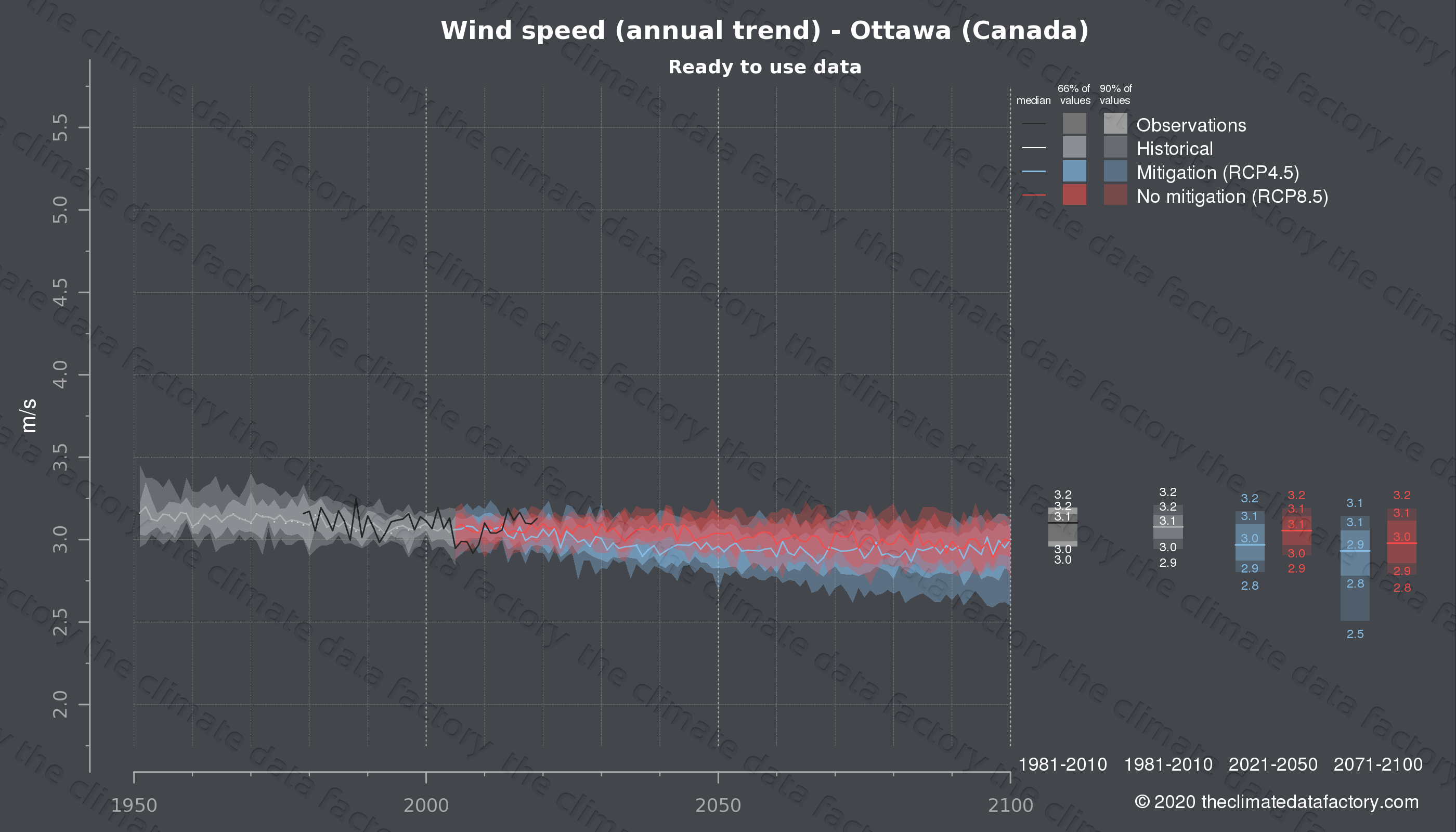 Graphic of projected wind speed for Ottawa (Canada) under two climate change mitigation policy scenarios (RCP4.5, RCP8.5). Represented climate data are processed (bias-adjusted and quality controlled) data from IPCC models. https://theclimatedatafactory.com