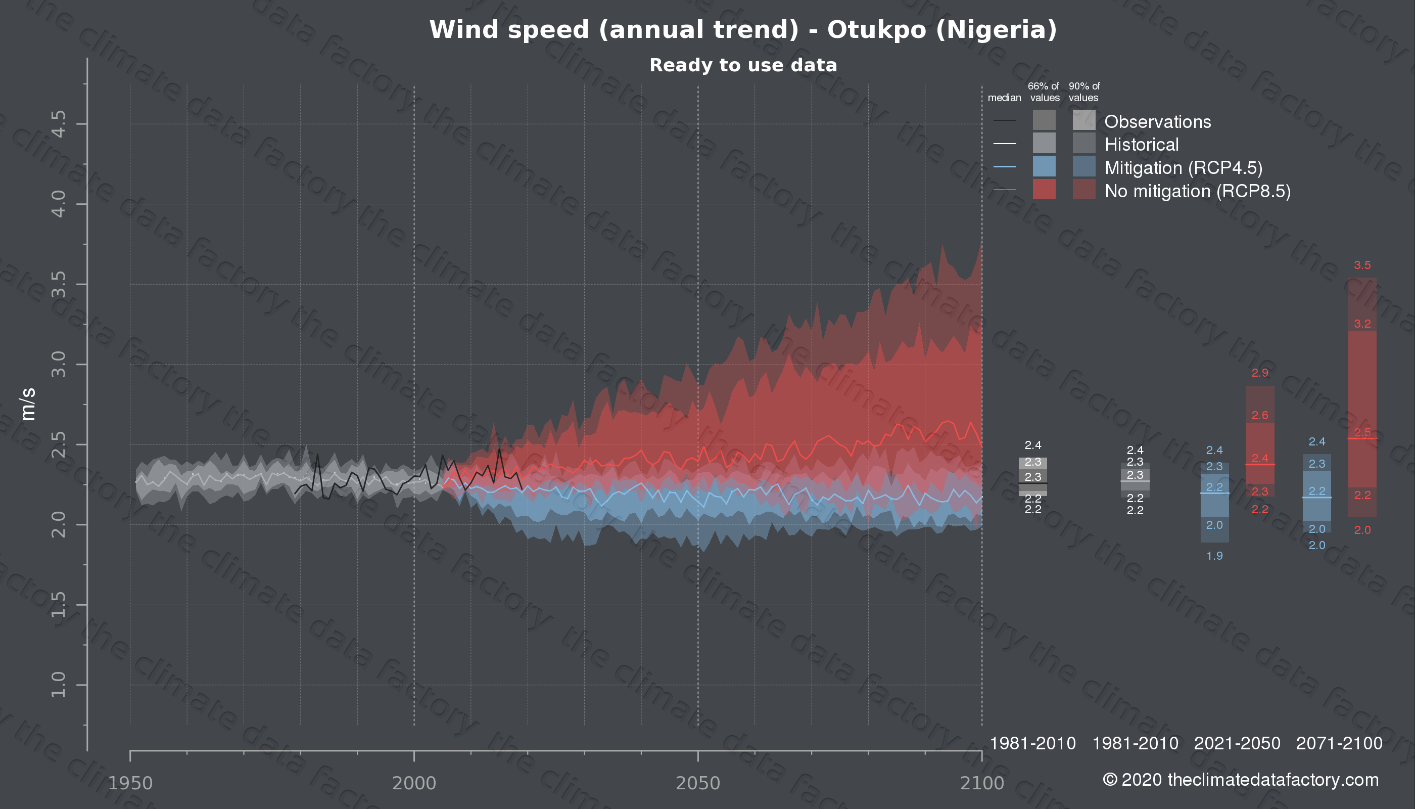 Graphic of projected wind speed for Otukpo (Nigeria) under two climate change mitigation policy scenarios (RCP4.5, RCP8.5). Represented climate data are processed (bias-adjusted and quality controlled) data from IPCC models. https://theclimatedatafactory.com