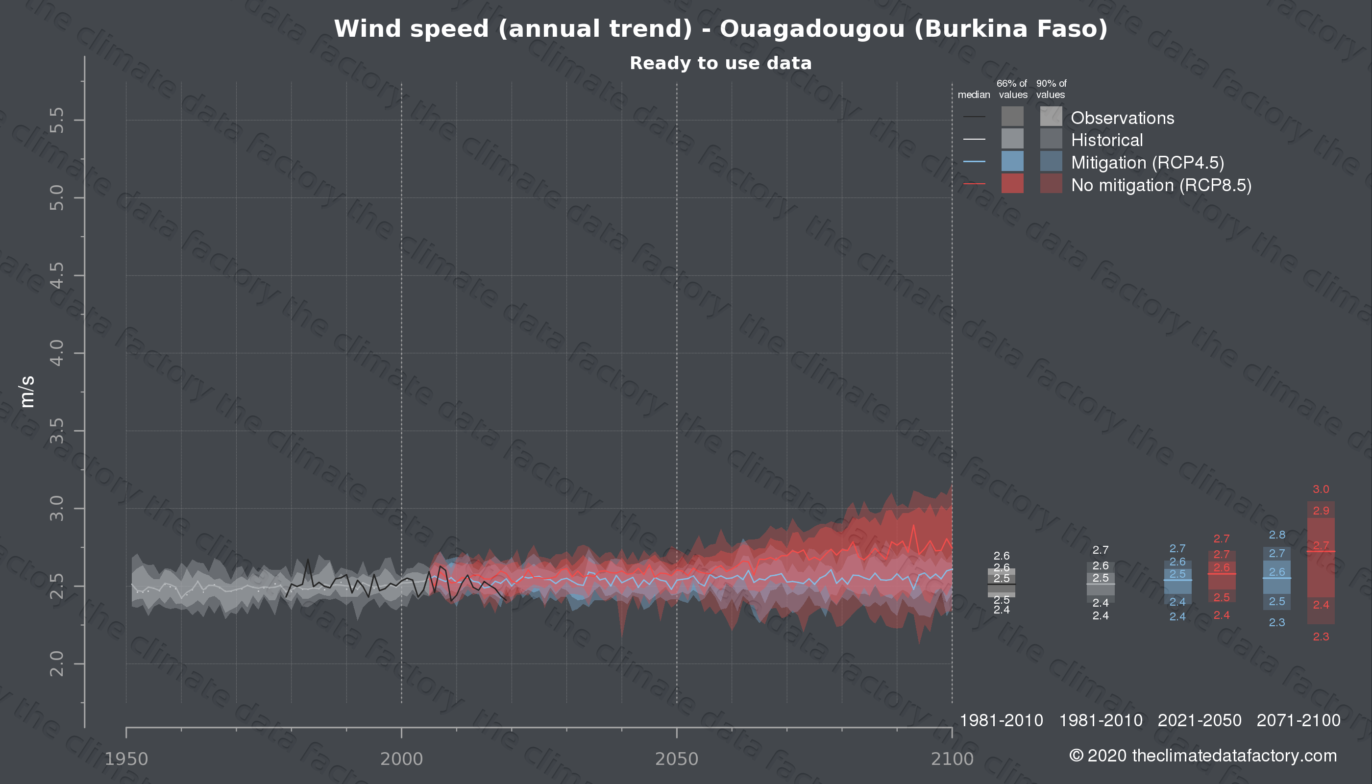 Graphic of projected wind speed for Ouagadougou (Burkina Faso) under two climate change mitigation policy scenarios (RCP4.5, RCP8.5). Represented climate data are processed (bias-adjusted and quality controlled) data from IPCC models. https://theclimatedatafactory.com