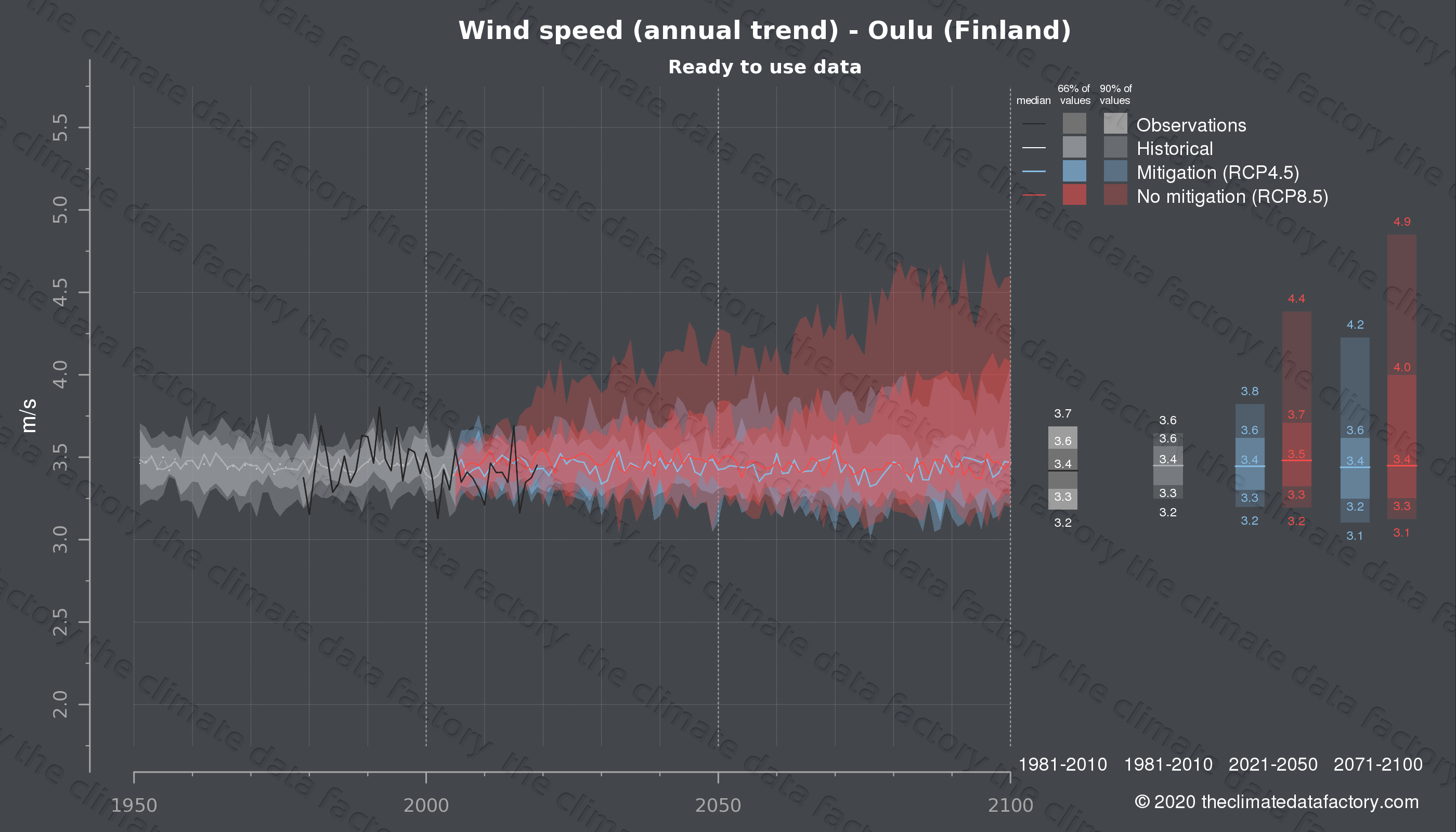 Graphic of projected wind speed for Oulu (Finland) under two climate change mitigation policy scenarios (RCP4.5, RCP8.5). Represented climate data are processed (bias-adjusted and quality controlled) data from IPCC models. https://theclimatedatafactory.com