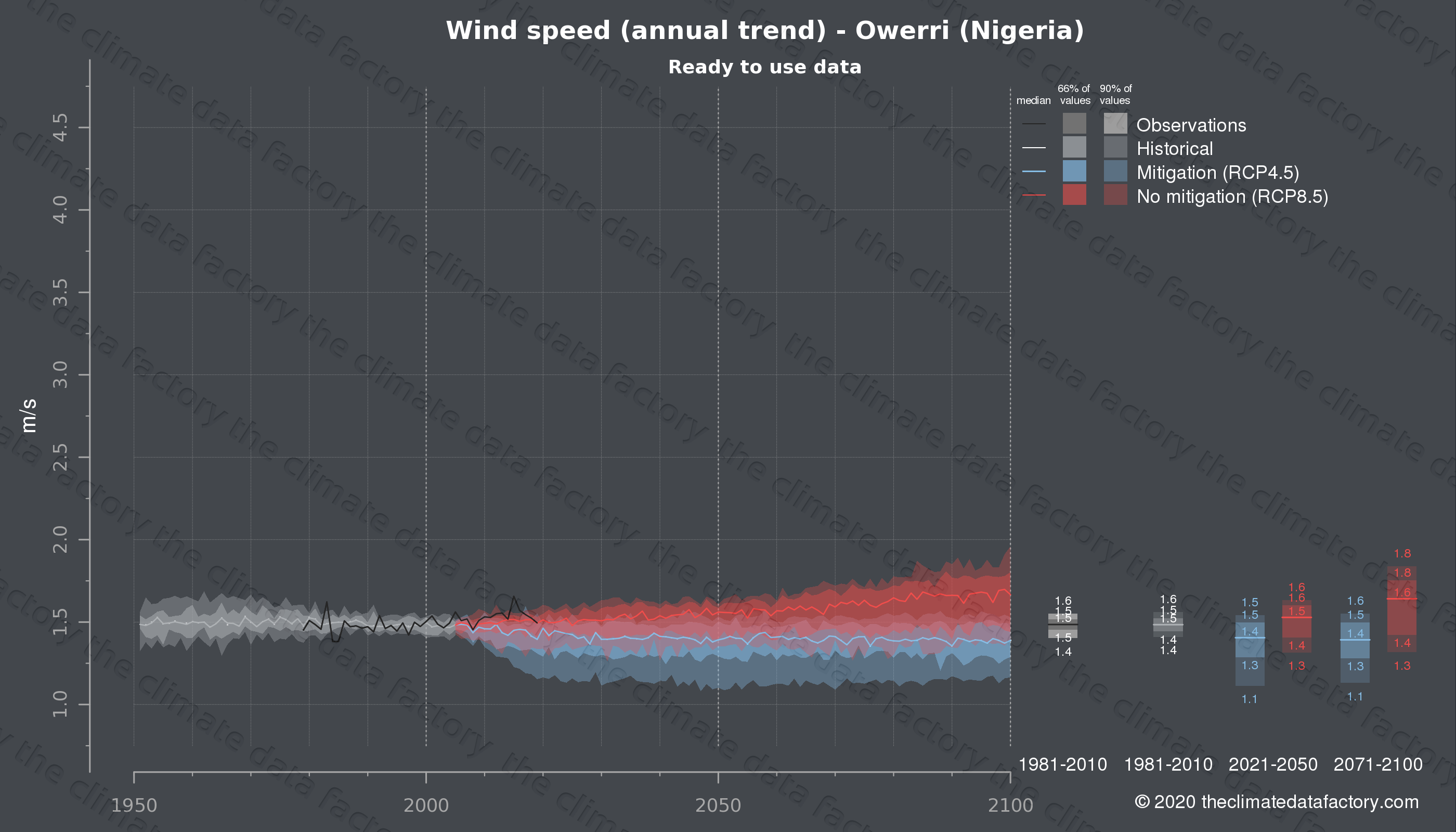 Graphic of projected wind speed for Owerri (Nigeria) under two climate change mitigation policy scenarios (RCP4.5, RCP8.5). Represented climate data are processed (bias-adjusted and quality controlled) data from IPCC models. https://theclimatedatafactory.com