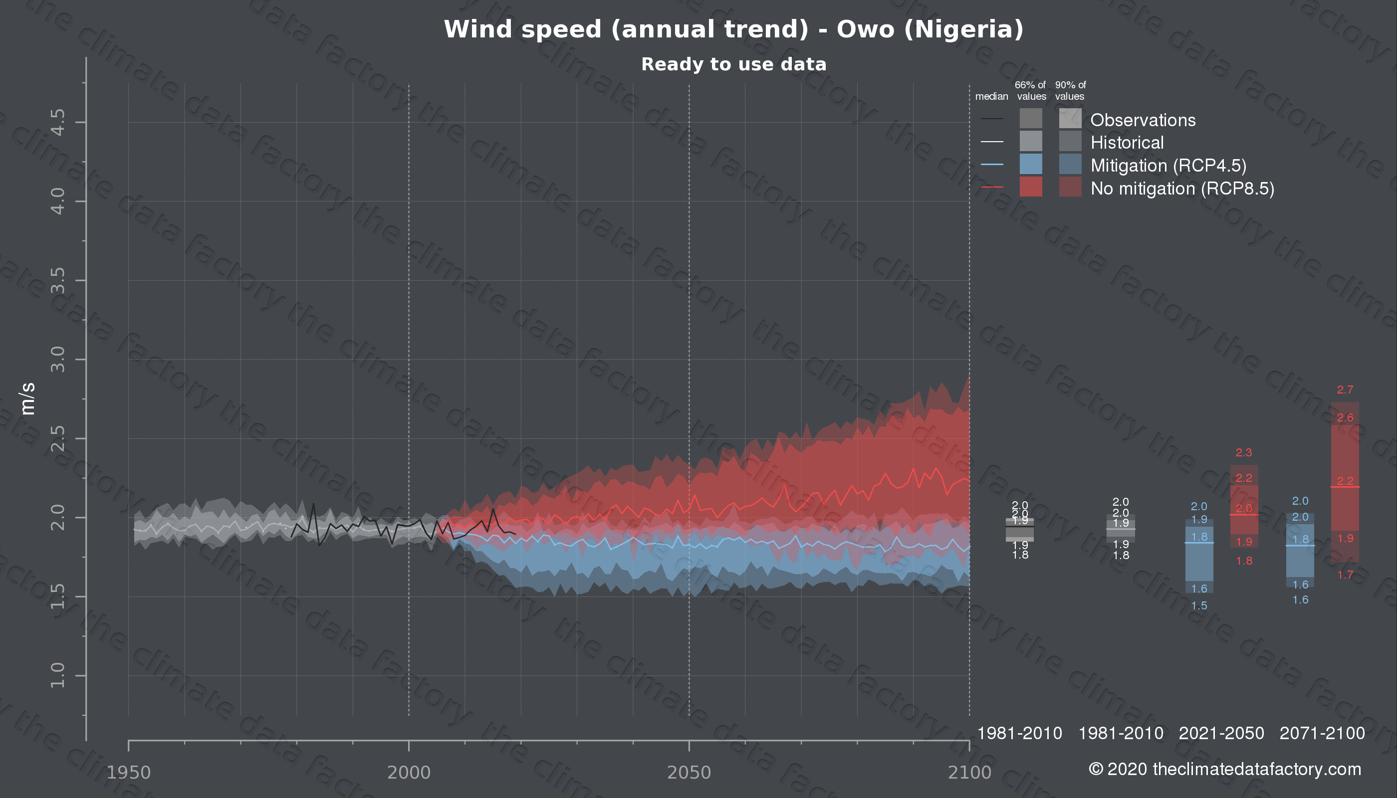 Graphic of projected wind speed for Owo (Nigeria) under two climate change mitigation policy scenarios (RCP4.5, RCP8.5). Represented climate data are processed (bias-adjusted and quality controlled) data from IPCC models. https://theclimatedatafactory.com