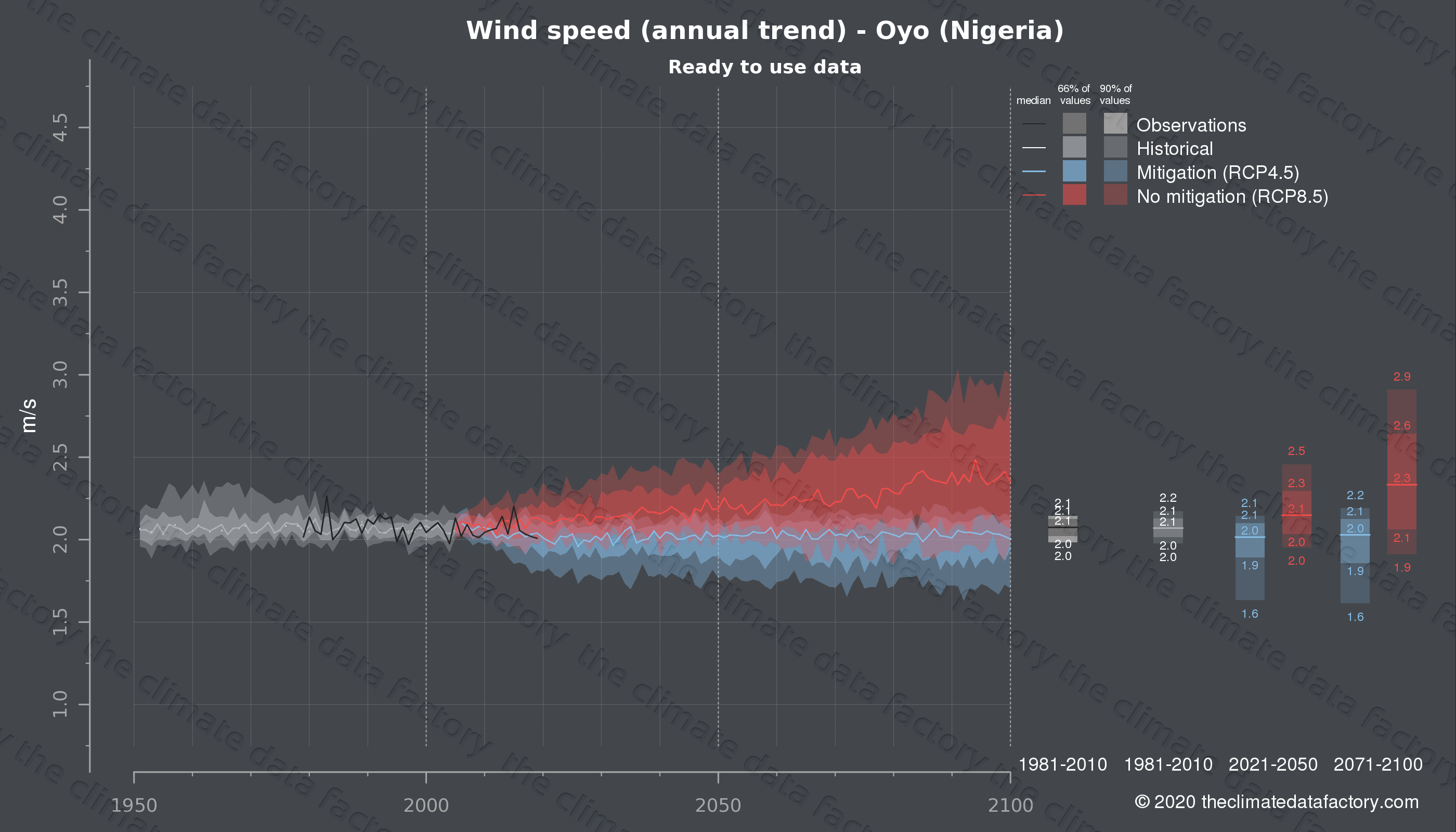 Graphic of projected wind speed for Oyo (Nigeria) under two climate change mitigation policy scenarios (RCP4.5, RCP8.5). Represented climate data are processed (bias-adjusted and quality controlled) data from IPCC models. https://theclimatedatafactory.com