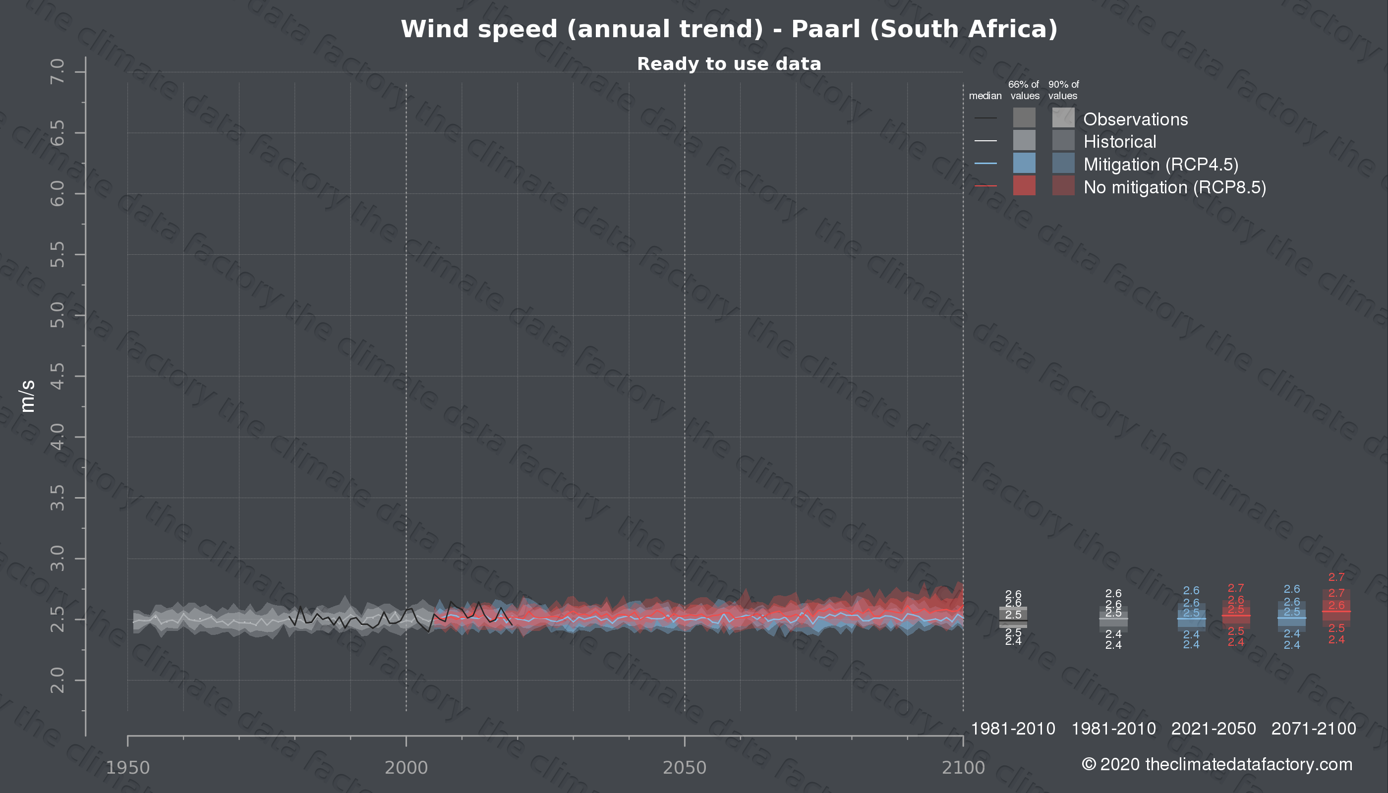 Graphic of projected wind speed for Paarl (South Africa) under two climate change mitigation policy scenarios (RCP4.5, RCP8.5). Represented climate data are processed (bias-adjusted and quality controlled) data from IPCC models. https://theclimatedatafactory.com
