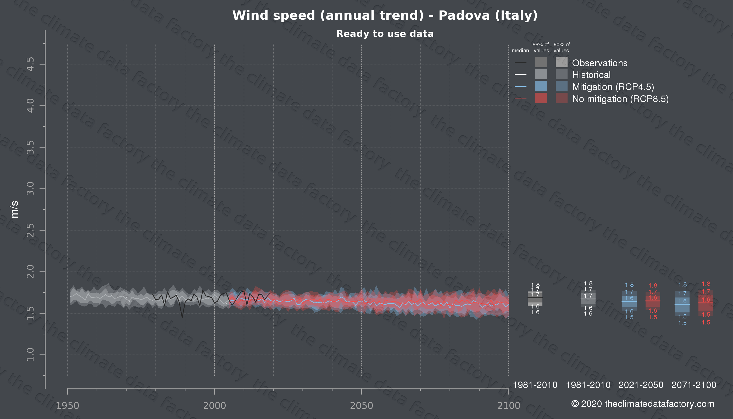 Graphic of projected wind speed for Padova (Italy) under two climate change mitigation policy scenarios (RCP4.5, RCP8.5). Represented climate data are processed (bias-adjusted and quality controlled) data from IPCC models. https://theclimatedatafactory.com