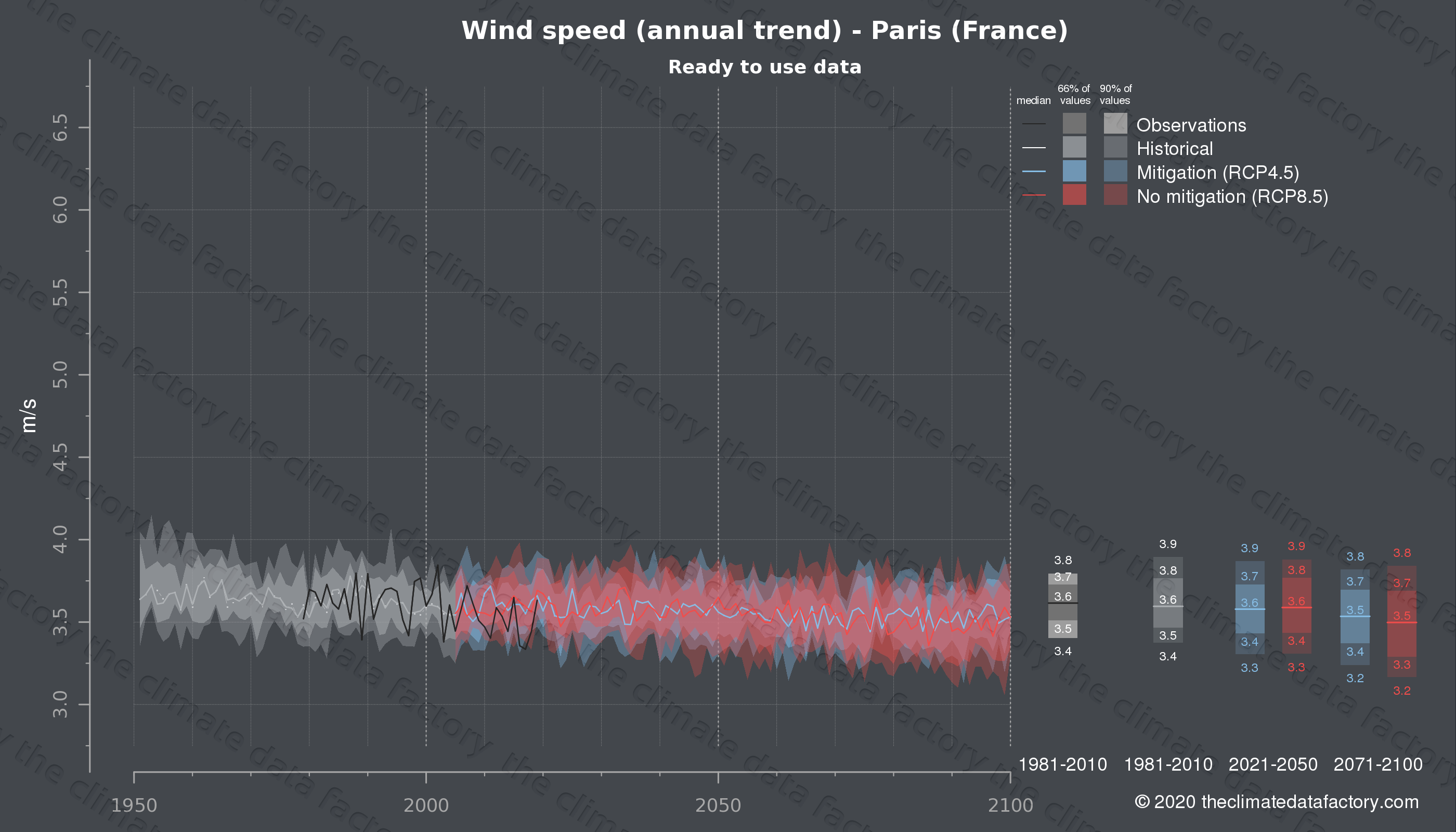 Graphic of projected wind speed for Paris (France) under two climate change mitigation policy scenarios (RCP4.5, RCP8.5). Represented climate data are processed (bias-adjusted and quality controlled) data from IPCC models. https://theclimatedatafactory.com